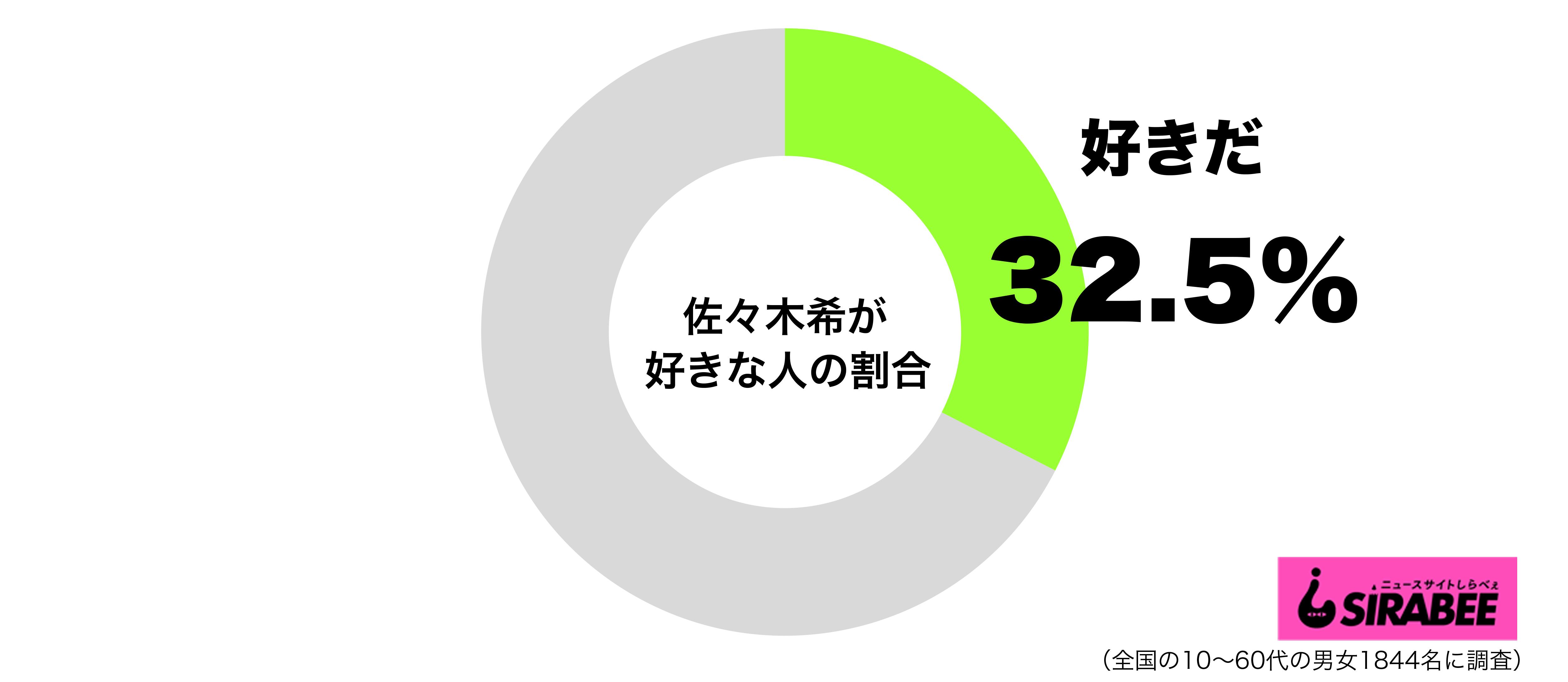 佐々木希が好きグラフ