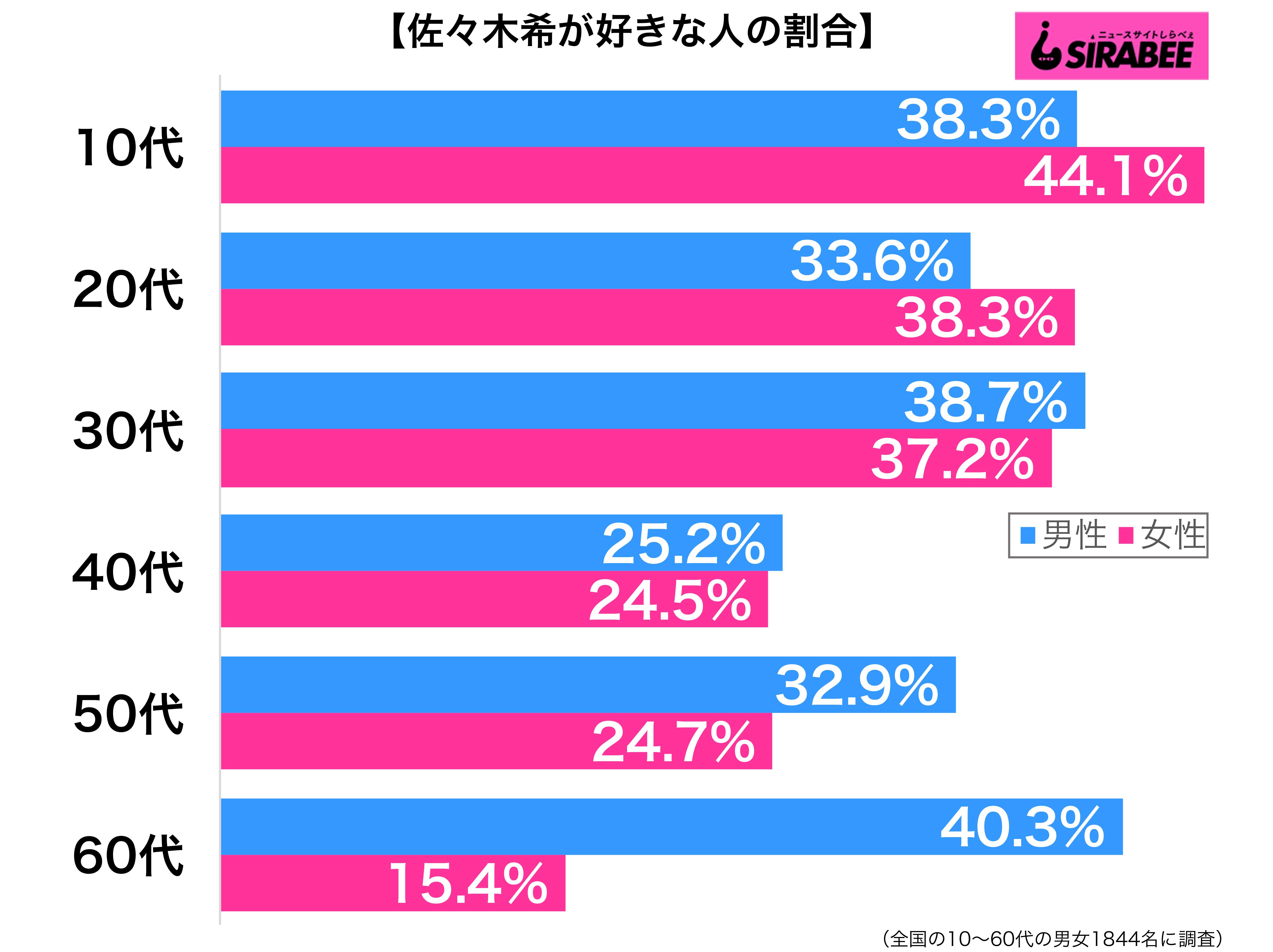 佐々木希が好き性年代別グラフ