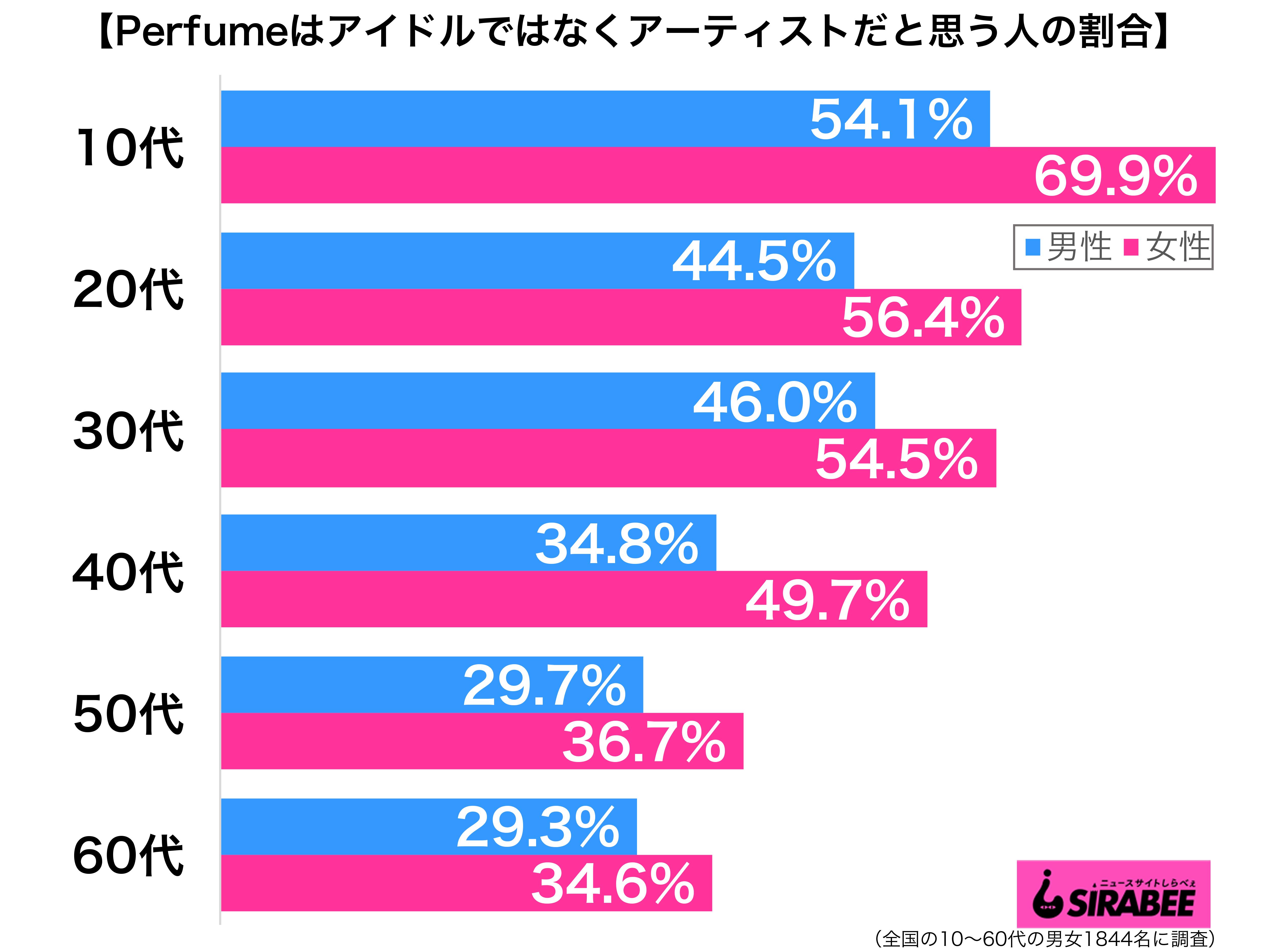 Perfumeはアイドルではなくアーティストだと思う性年代別グラフ