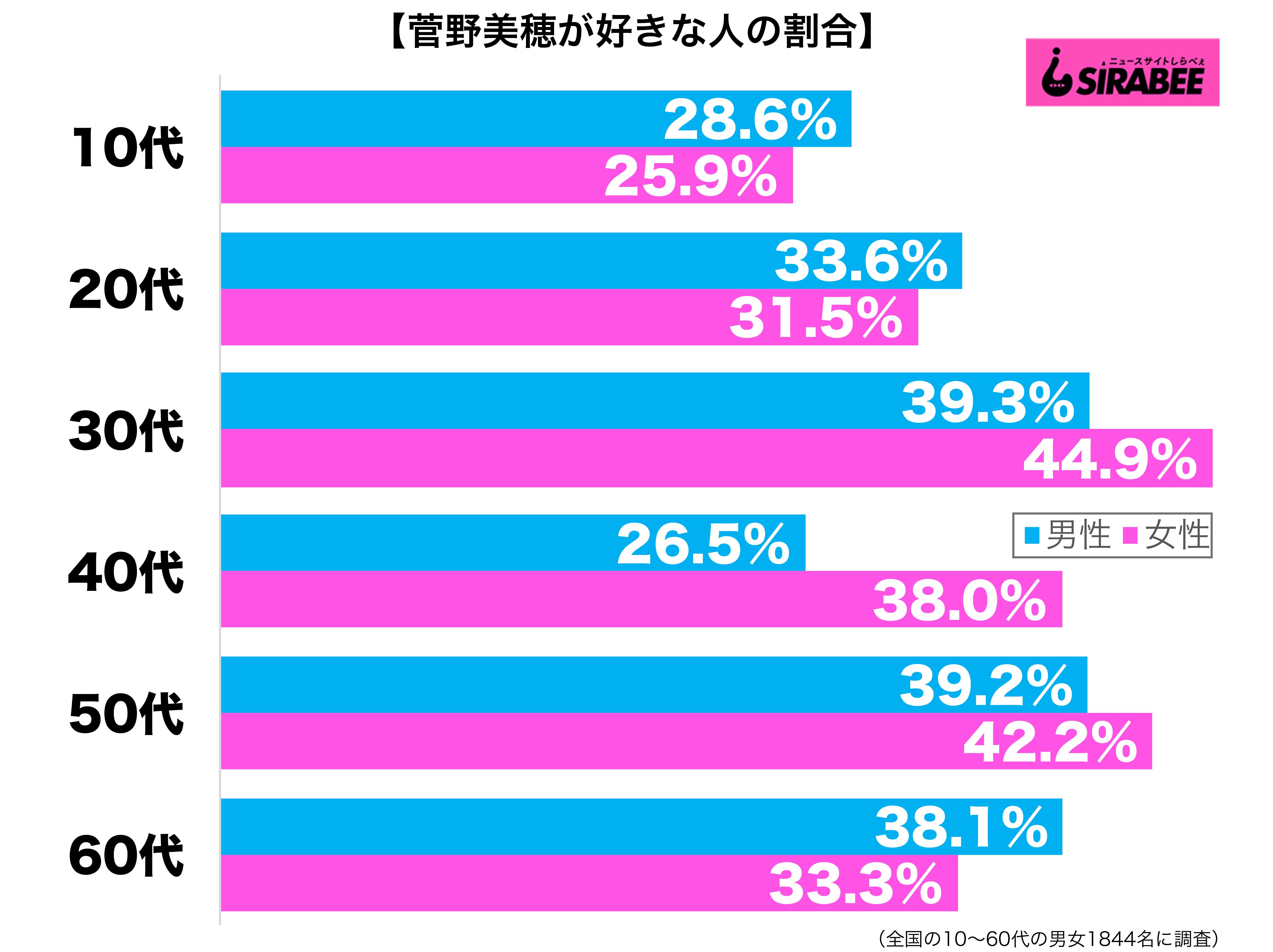 菅野美穂が好き性年代別グラフ