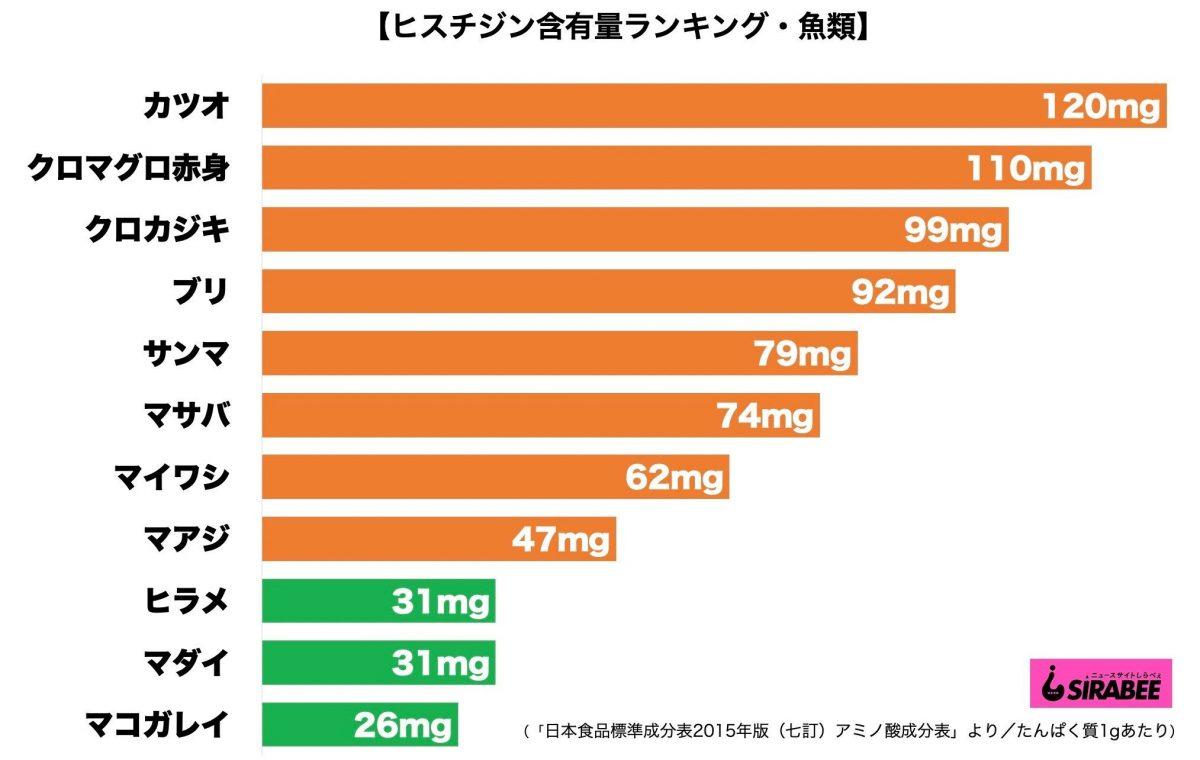 ヒツジシン含有量グラフ