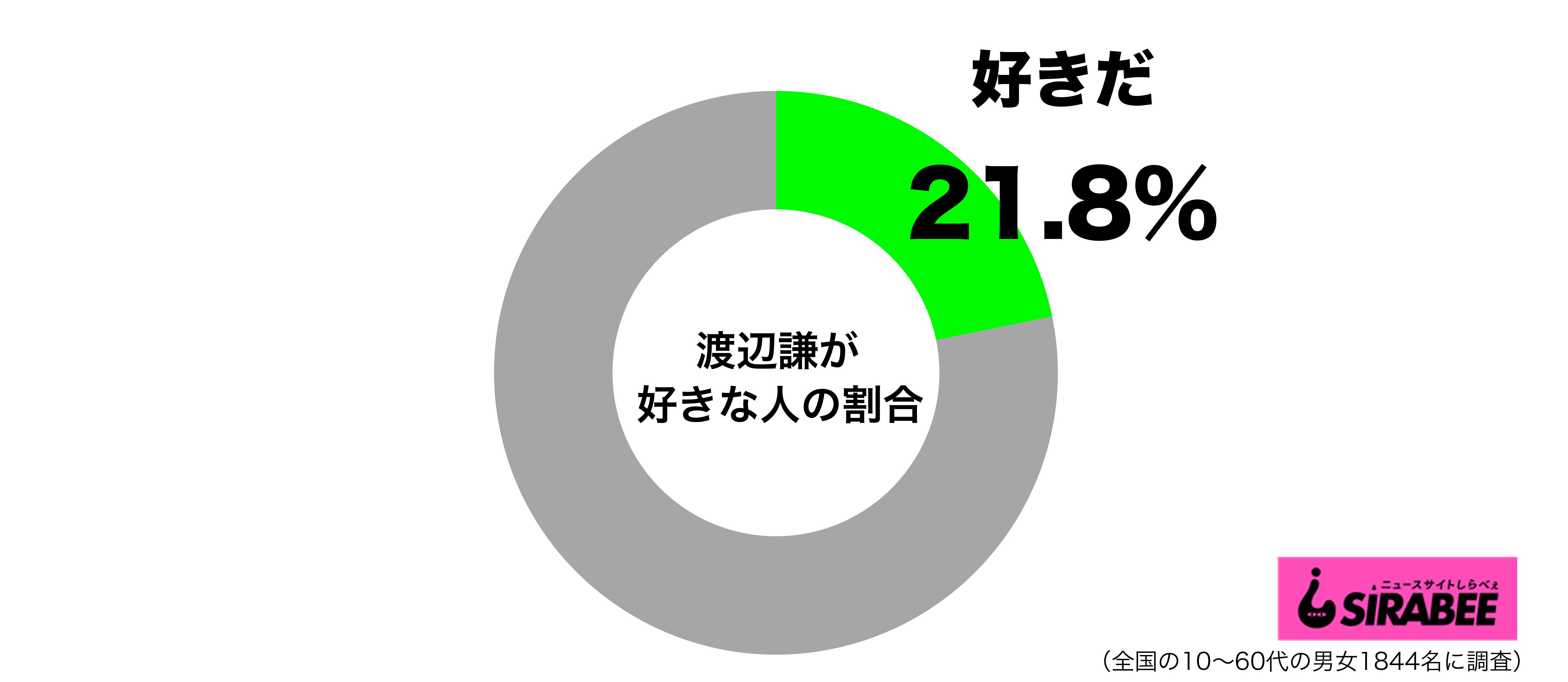 渡辺謙が好きグラフ