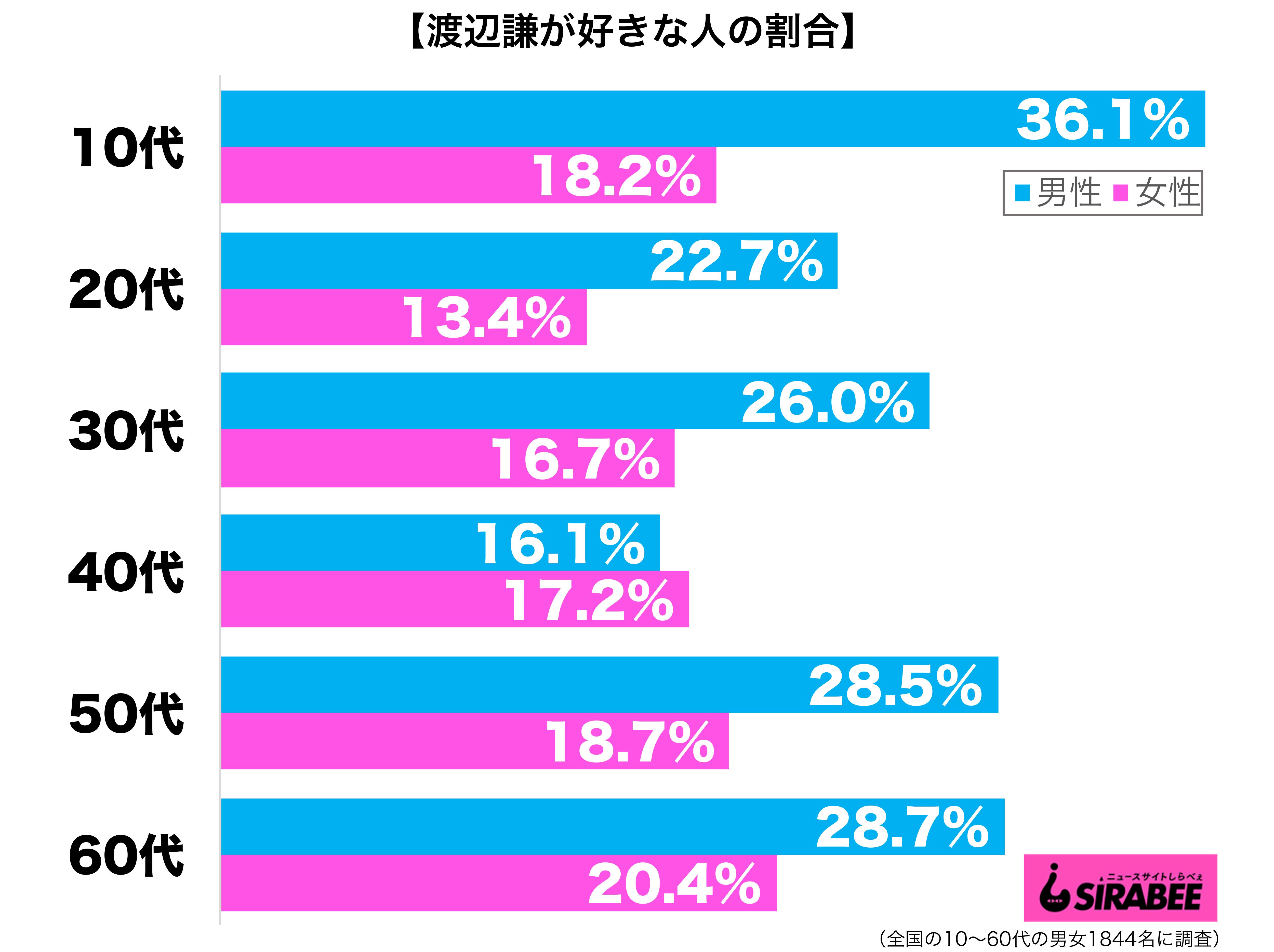 渡辺謙が好き性年代別グラフ