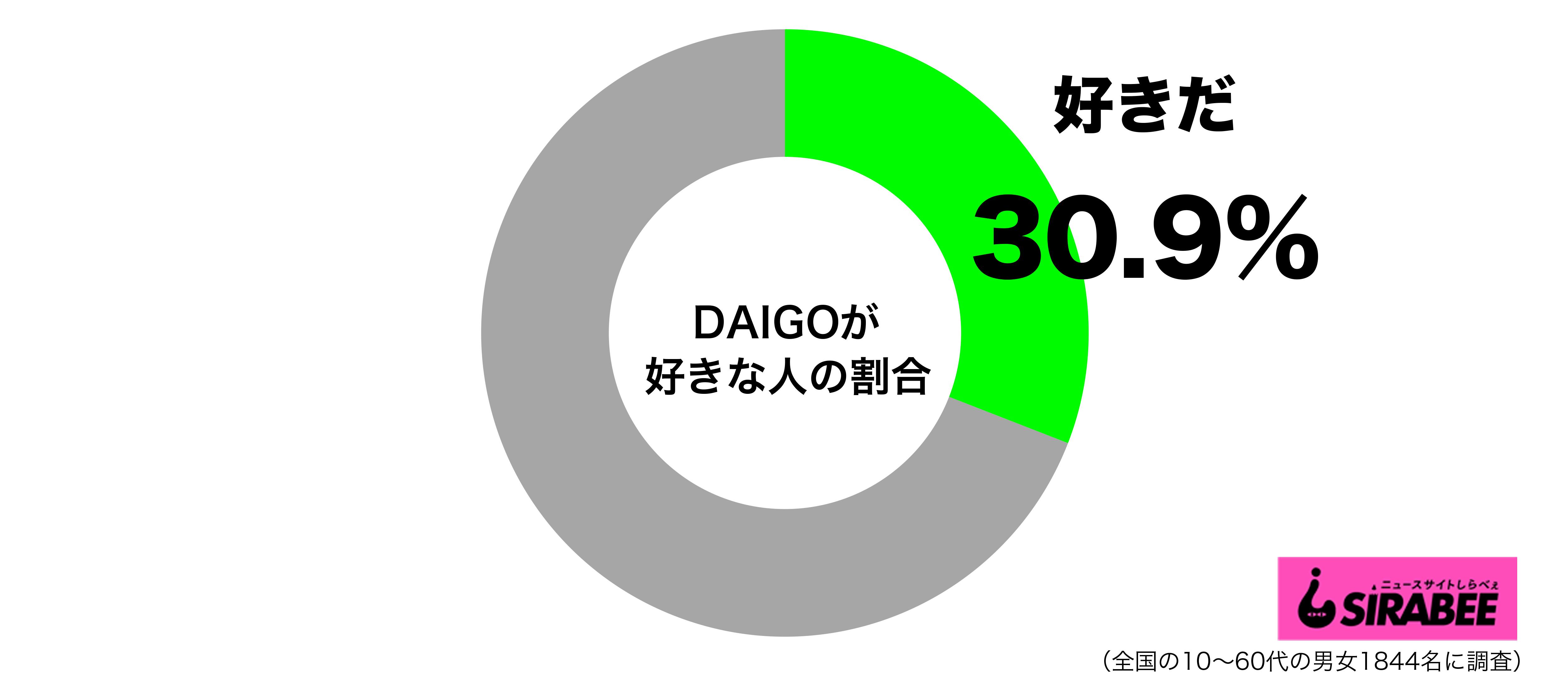 DAIGOが好きグラフ