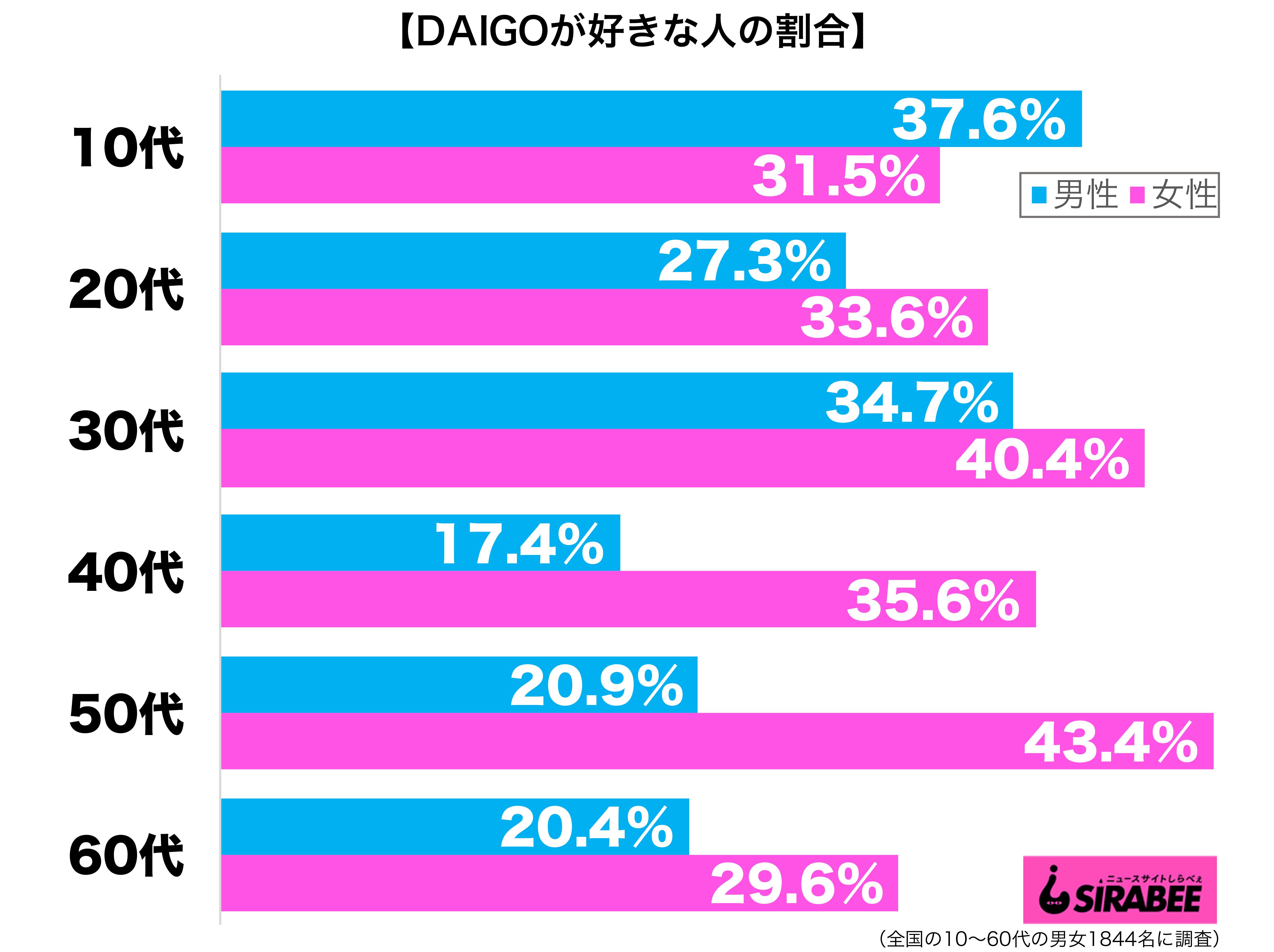 DAIGOが好き性年代別グラフ