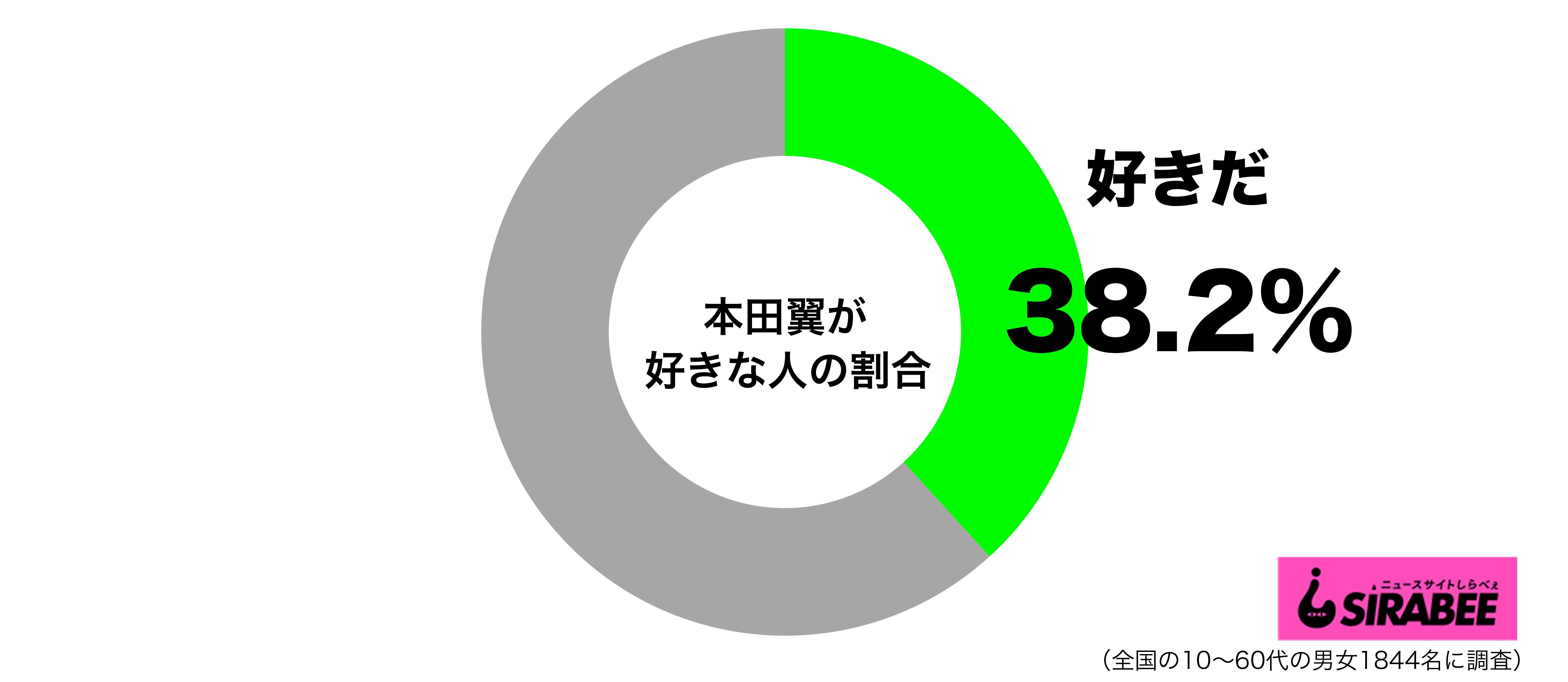 本田翼が好きグラフ