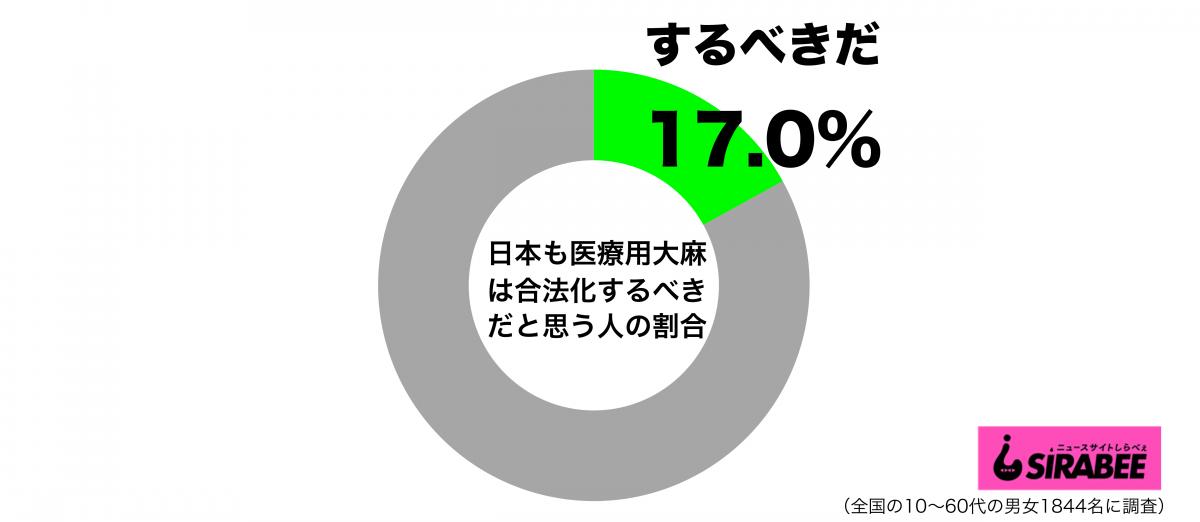 日本も医療用大麻は合法化するべきだと思うグラフ