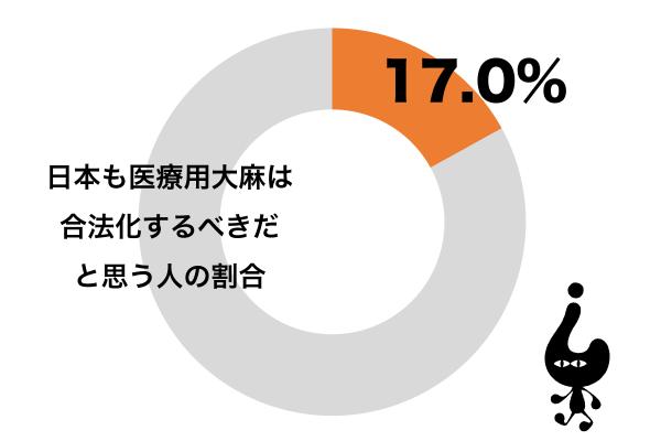 日本も医療用大麻は合法化するべきだと思う
