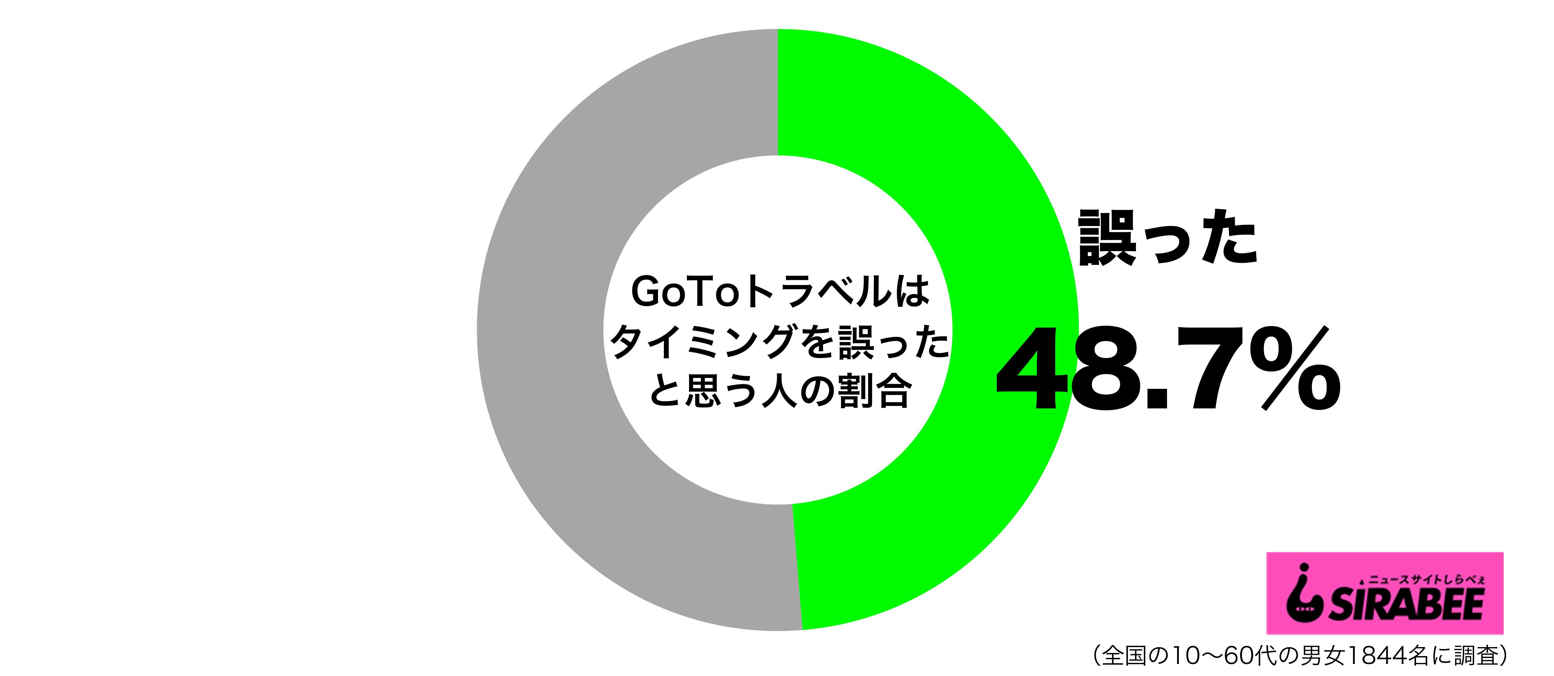 GoToトラベルキャンペーンはタイミングを誤ったと思うグラフ