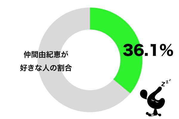 仲間由紀恵が好きグラフ