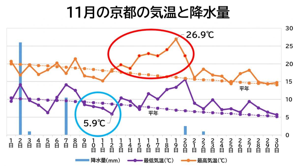 気温・降水量
