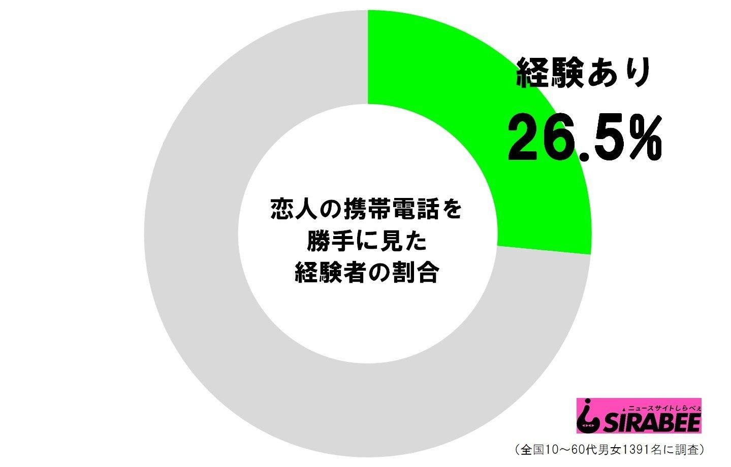 恋人の携帯電話を勝手に見た経験者の割合