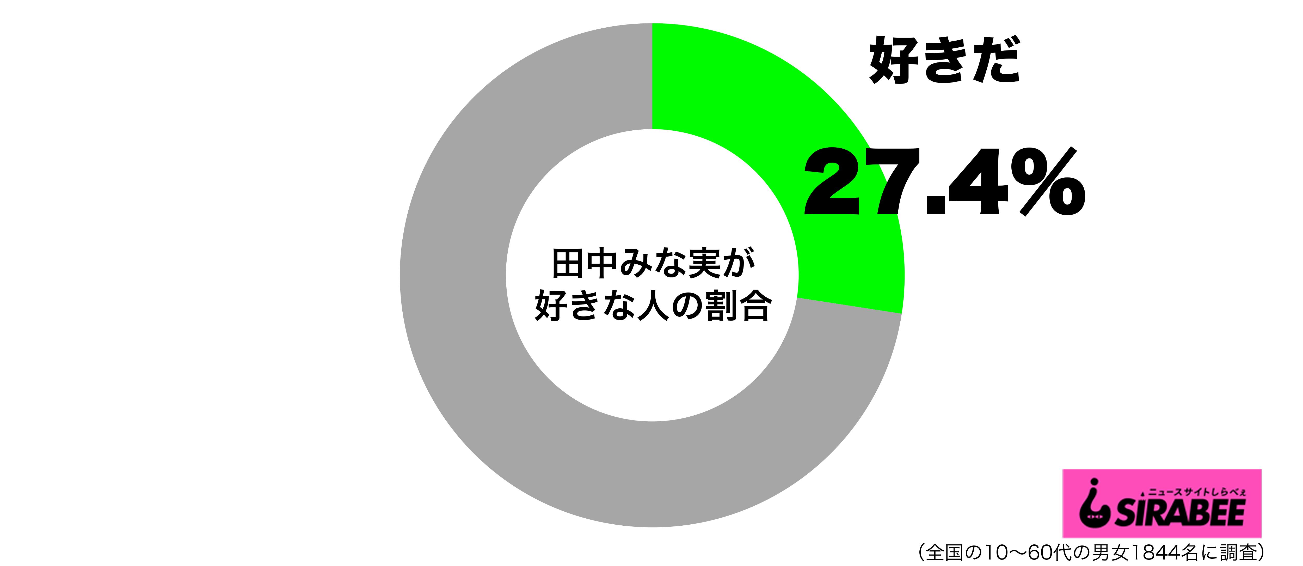 田中みな実が好きグラフ