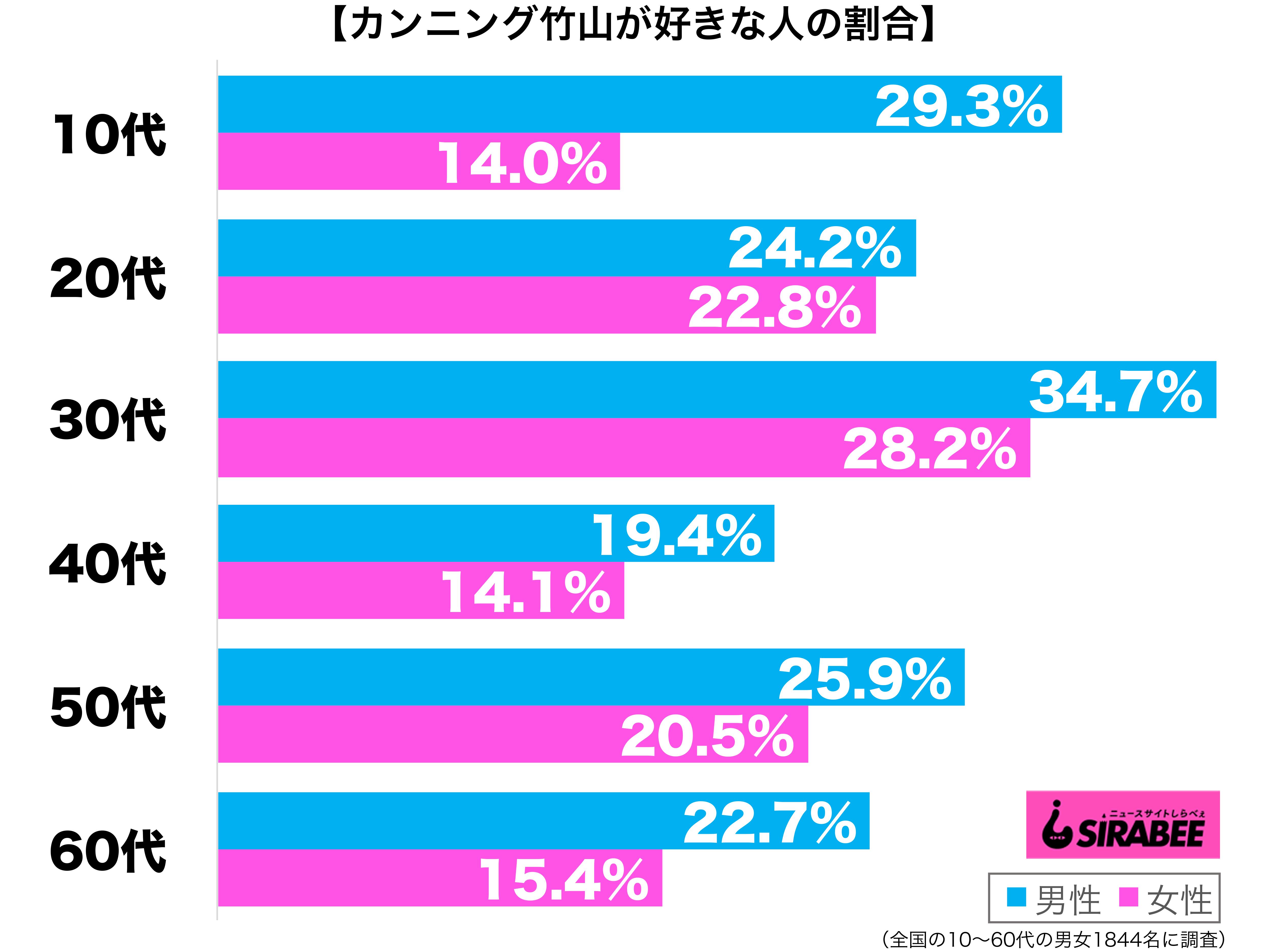カンニング竹山が好き性年代別グラフ