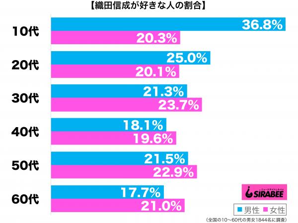 織田信成が好き性年代別グラフ