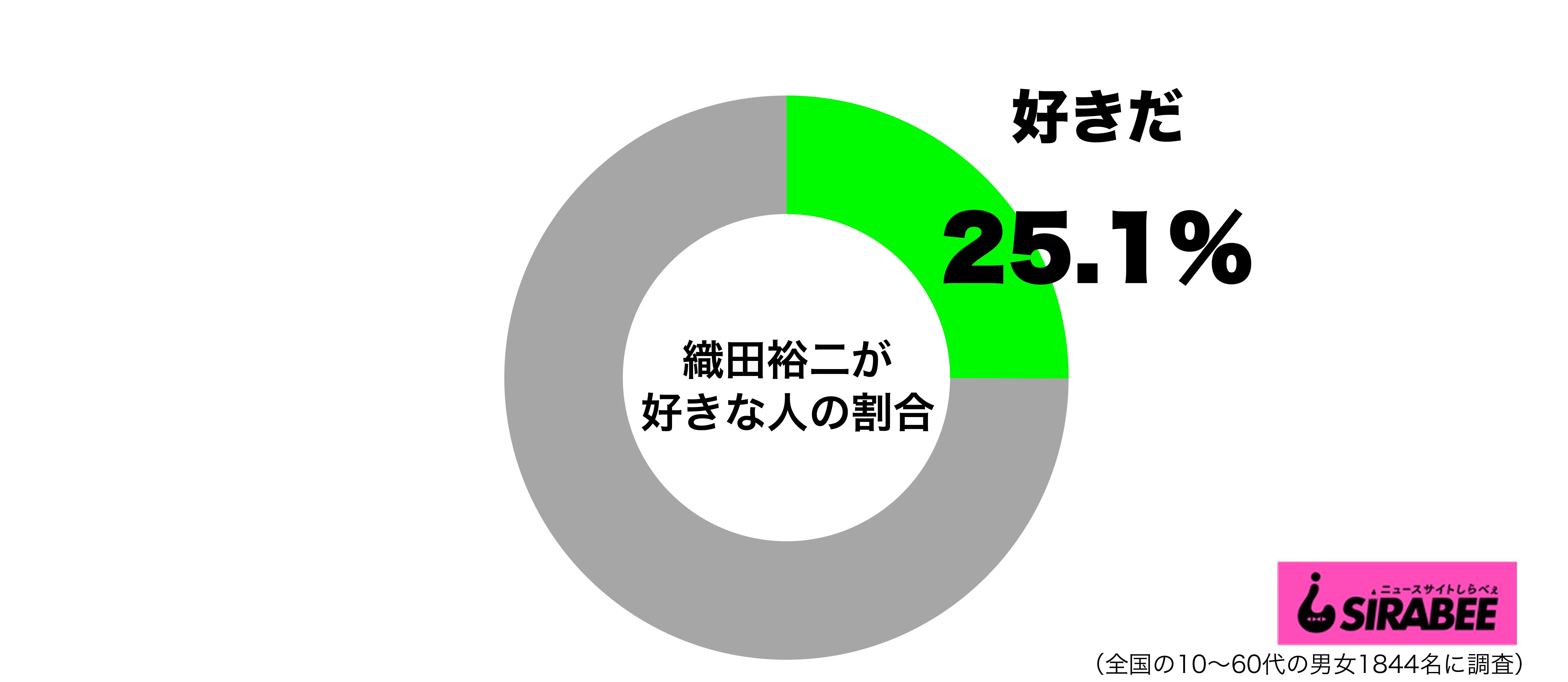 織田裕二が好きグラフ