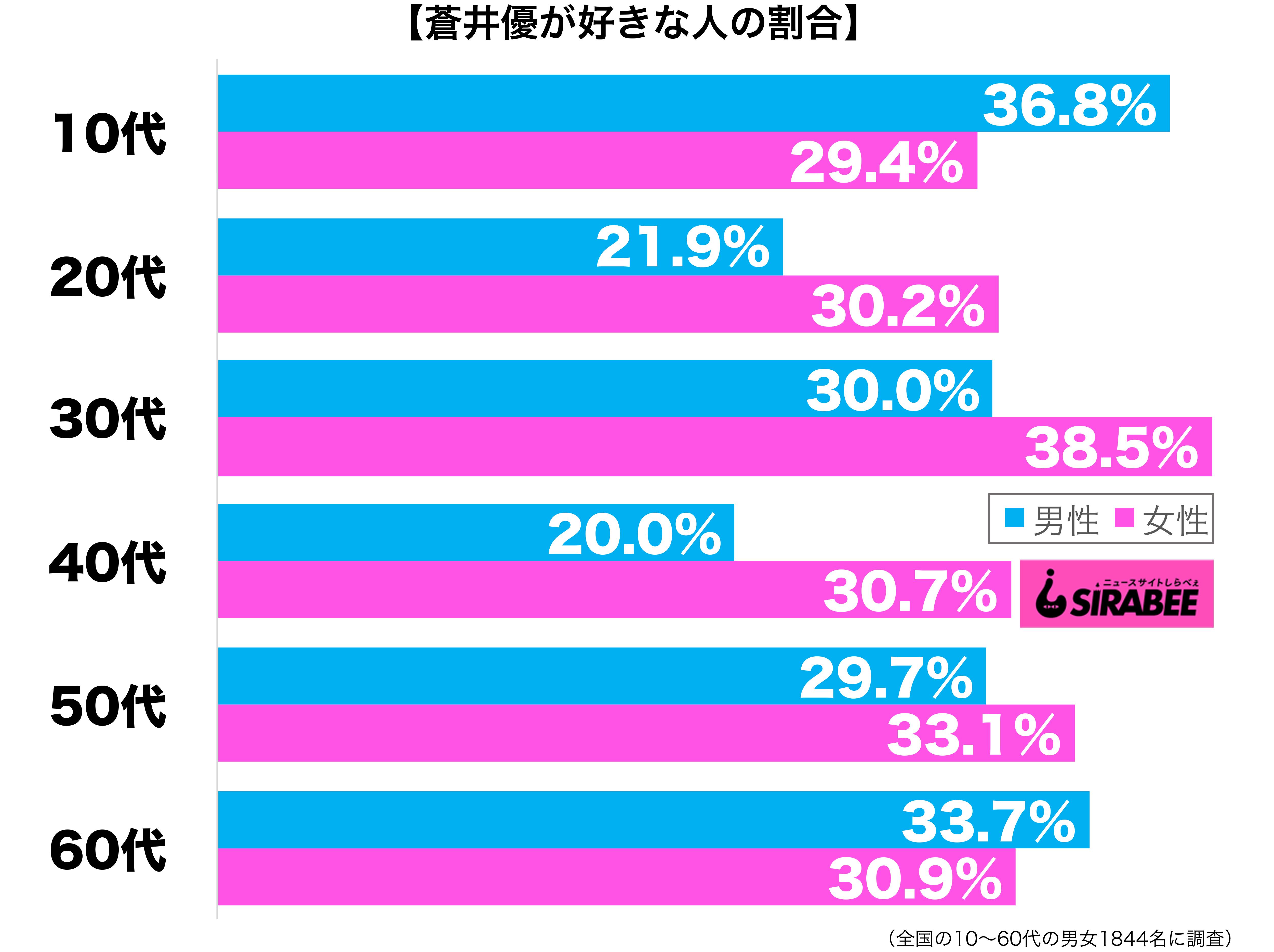 蒼井優が好き性年代別グラフ