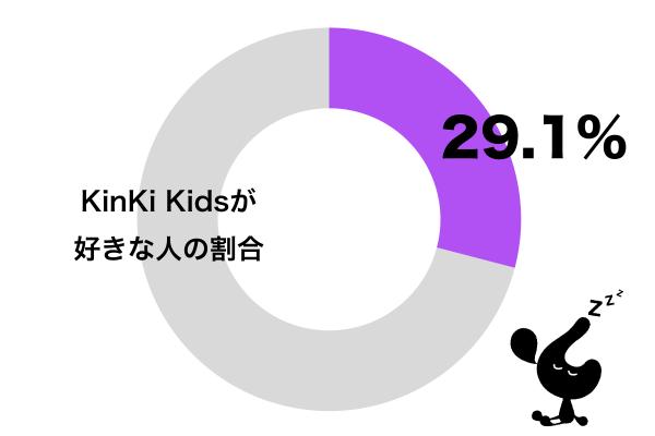 KinKi Kidsが好き
