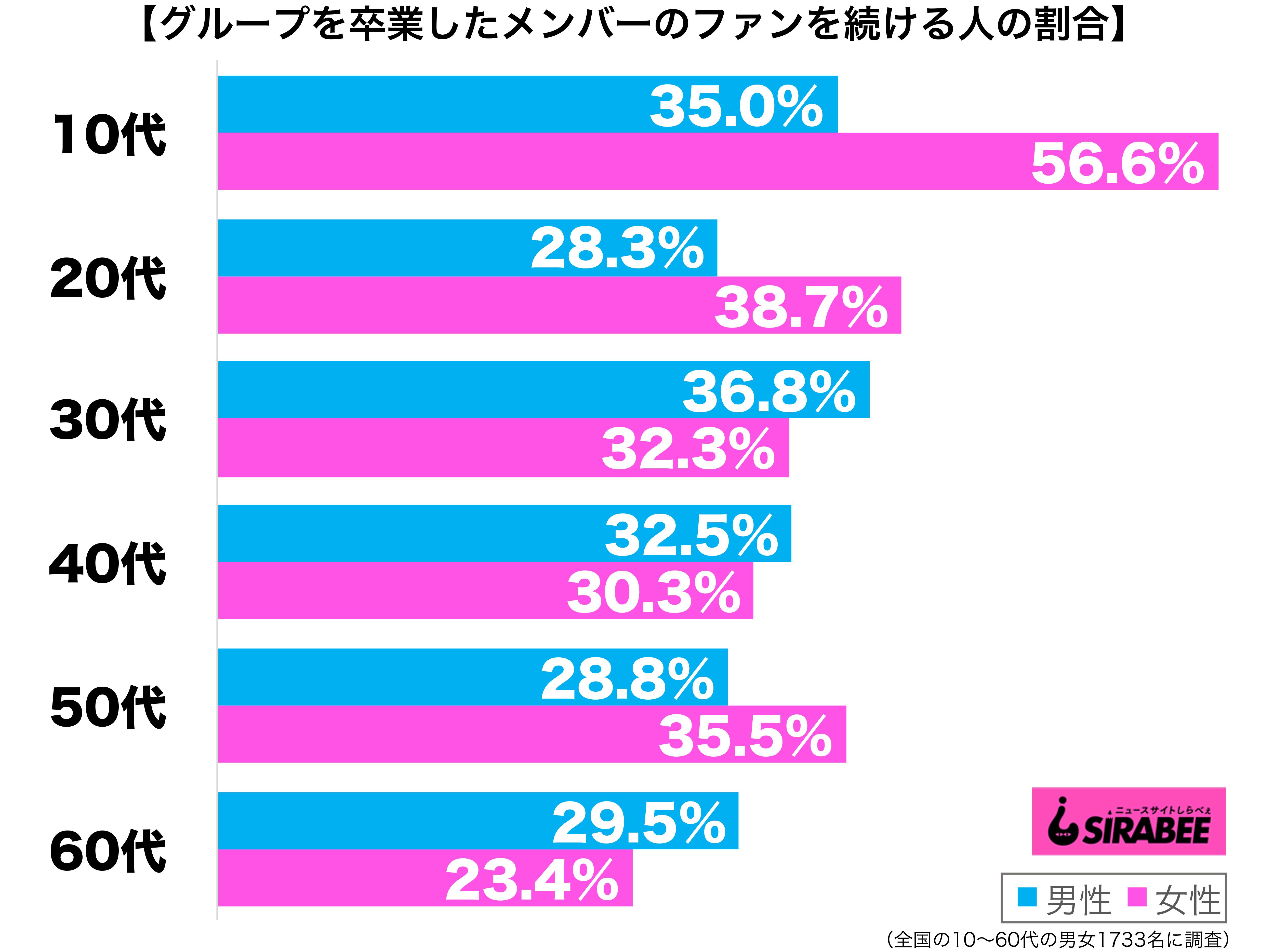 アイドルグループを卒業したメンバーも、変わらずにファンで居続けられると思う性年代別グラフ