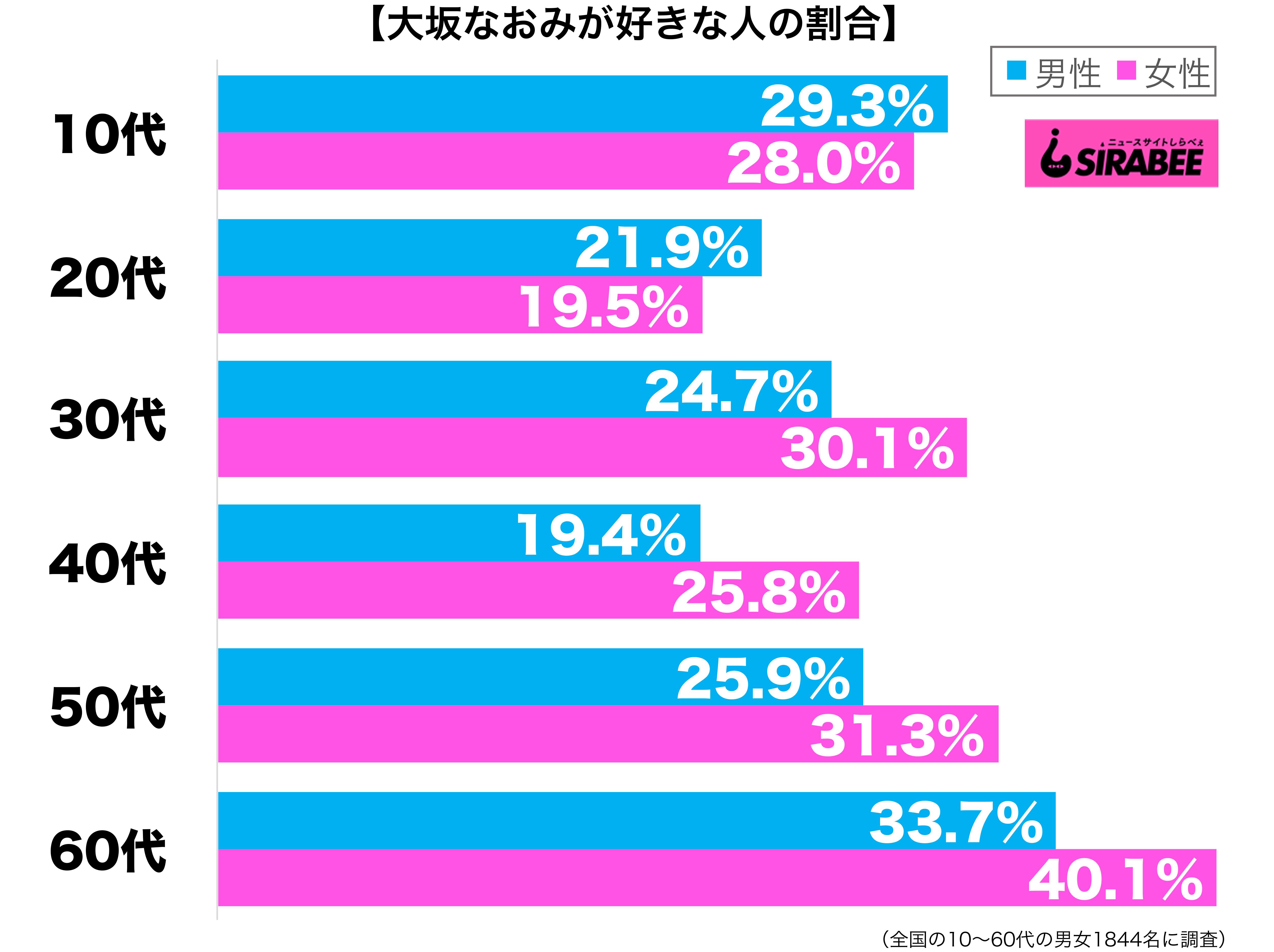 大坂なおみが好き性年代別グラフ