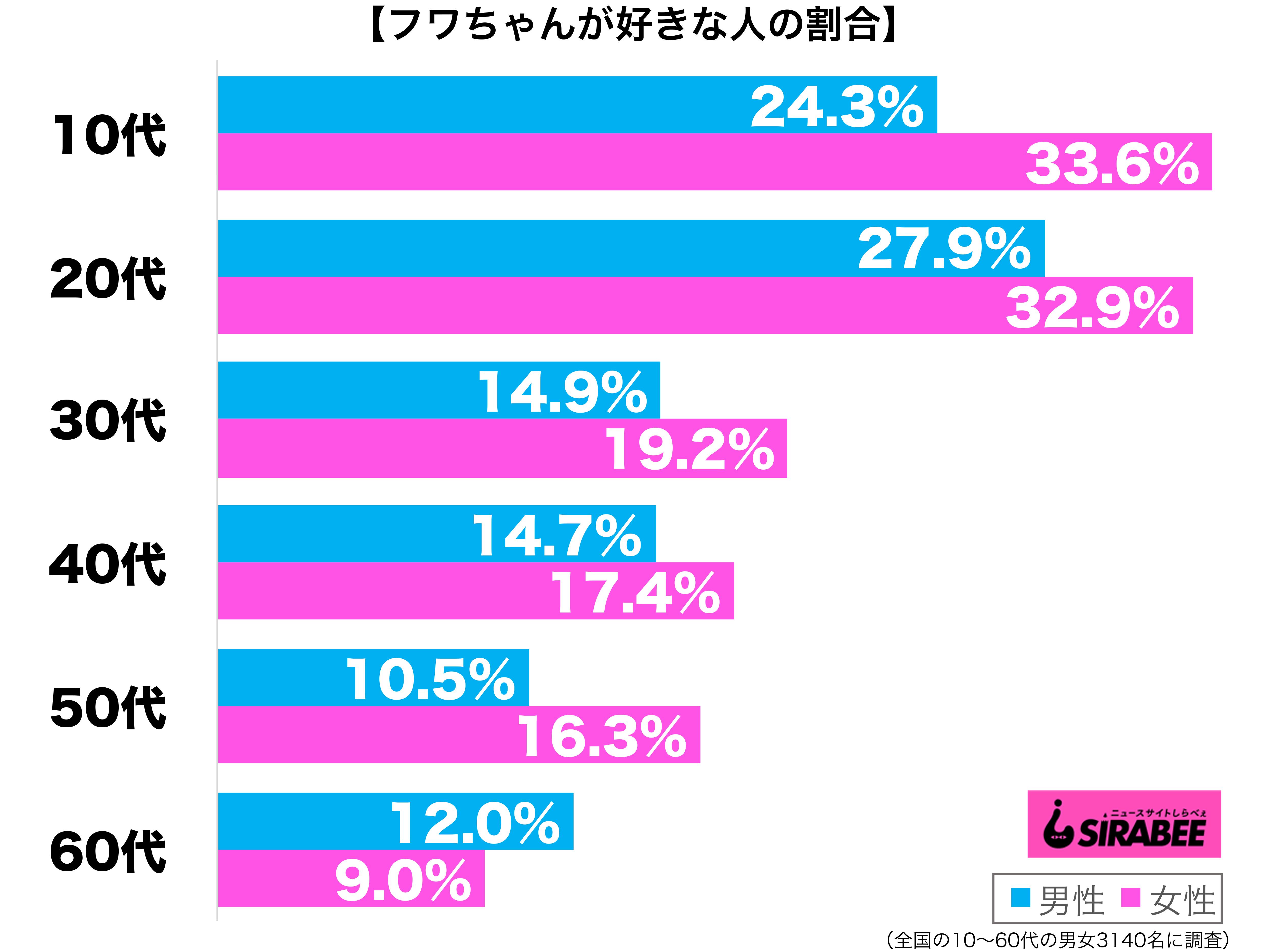 フワちゃんが好き性年代別グラフ