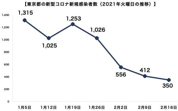 東京都新型コロナ新規感染者