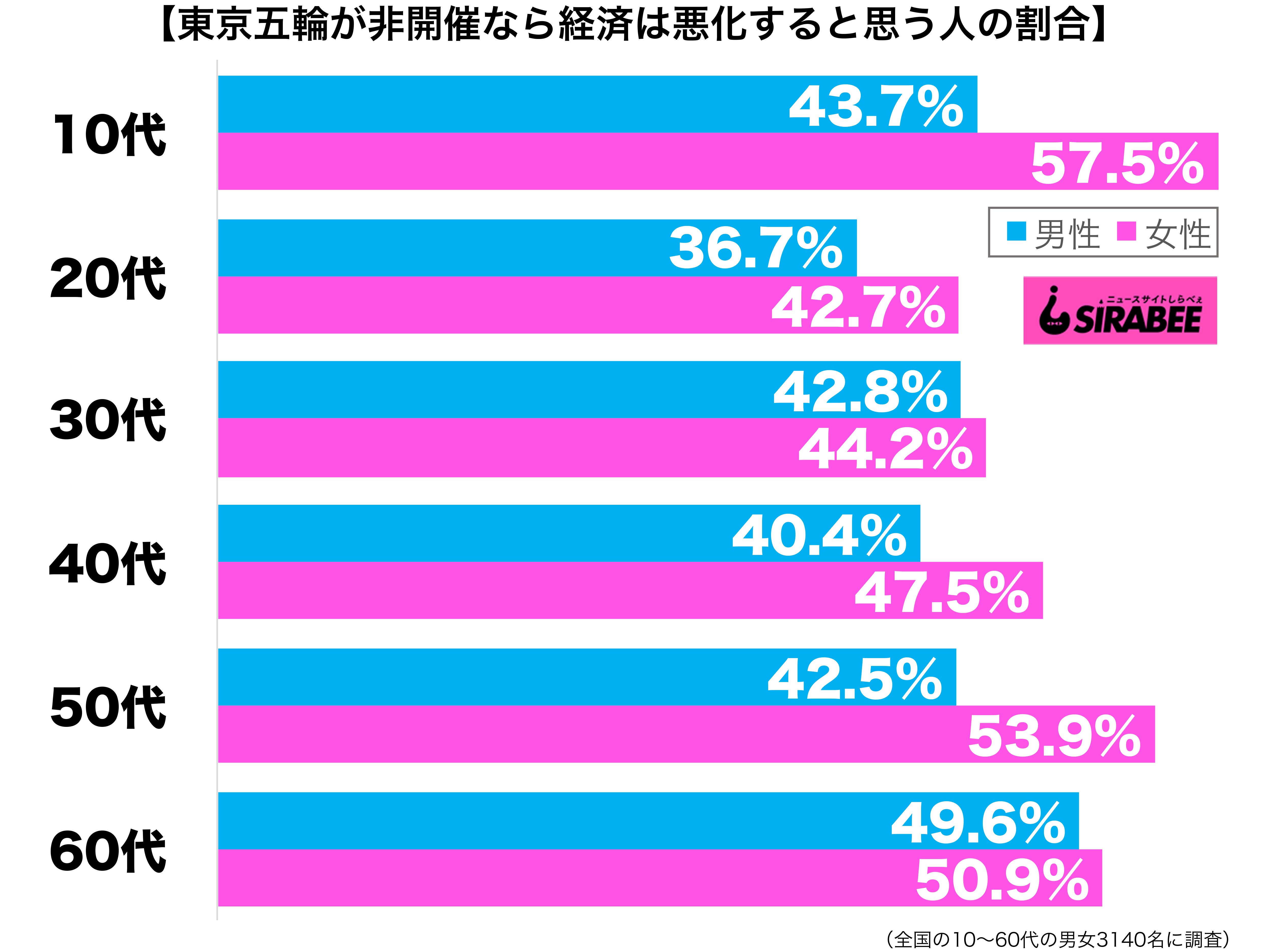 もし東京五輪が開催されなかったら、日本経済は悪化すると思う性年代別グラフ