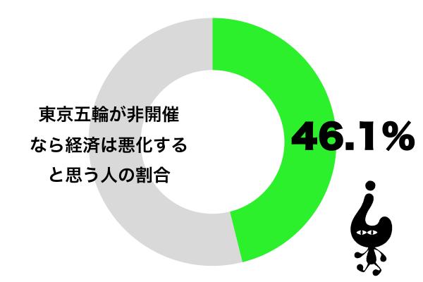 もし東京五輪が開催されなかったら、日本経済は悪化すると思う