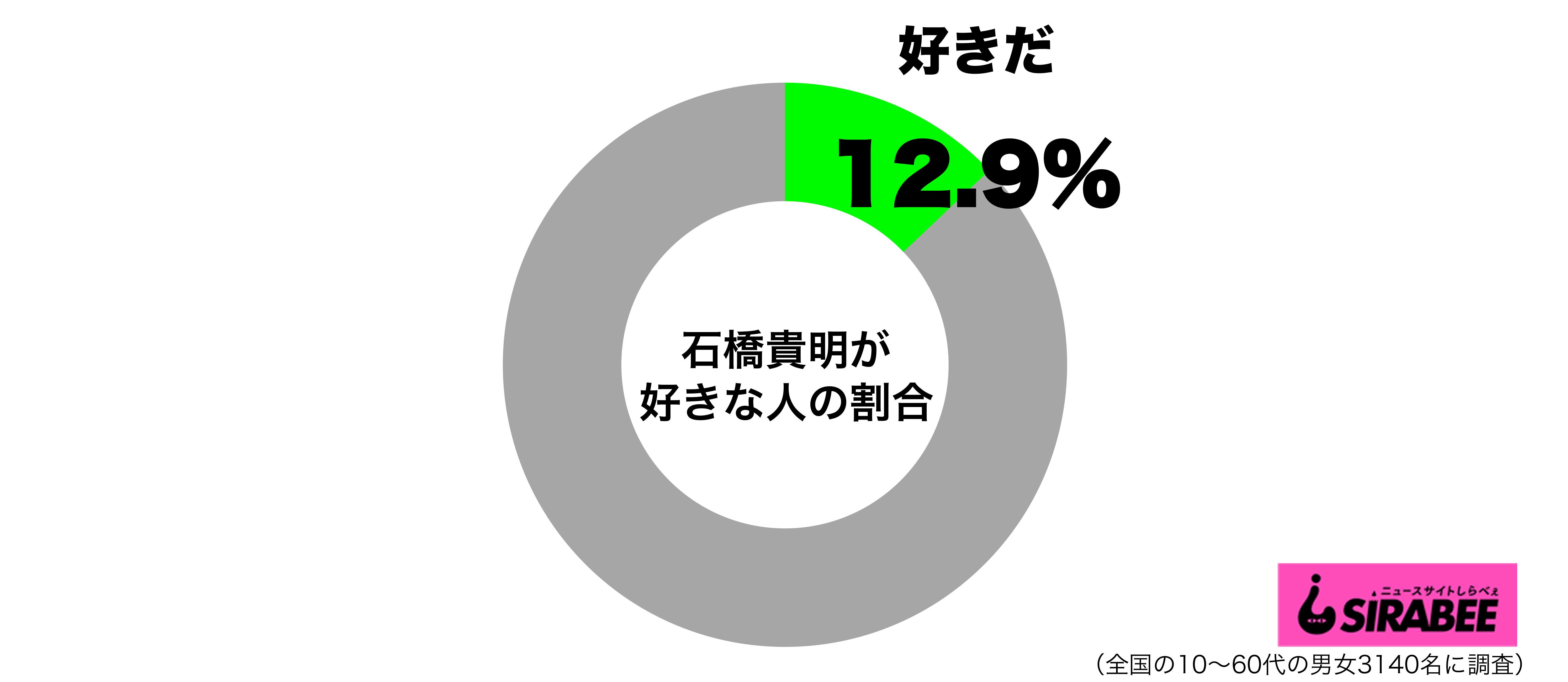 石橋貴明が好きグラフ
