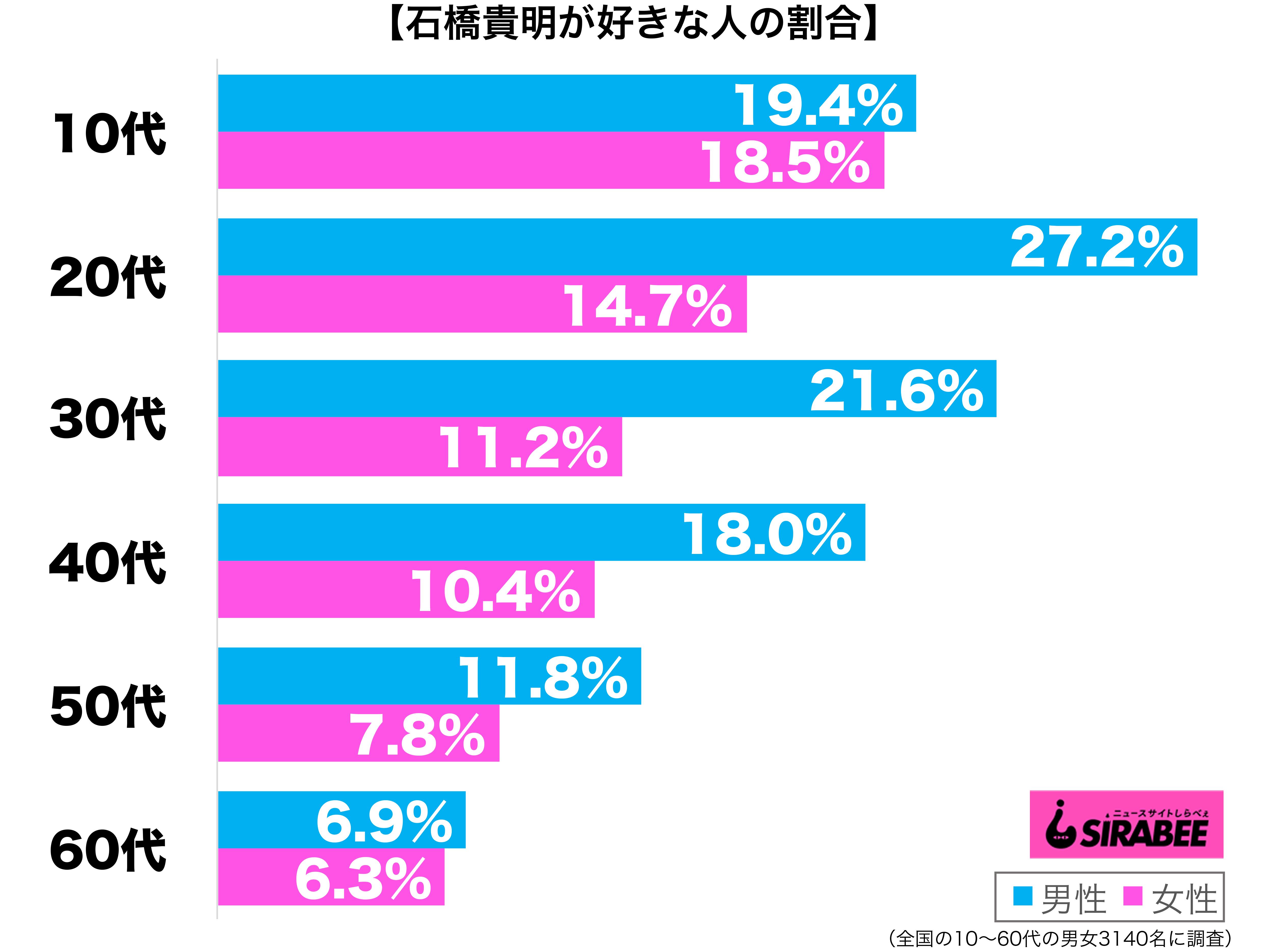 石橋貴明が好き性年代別グラフ