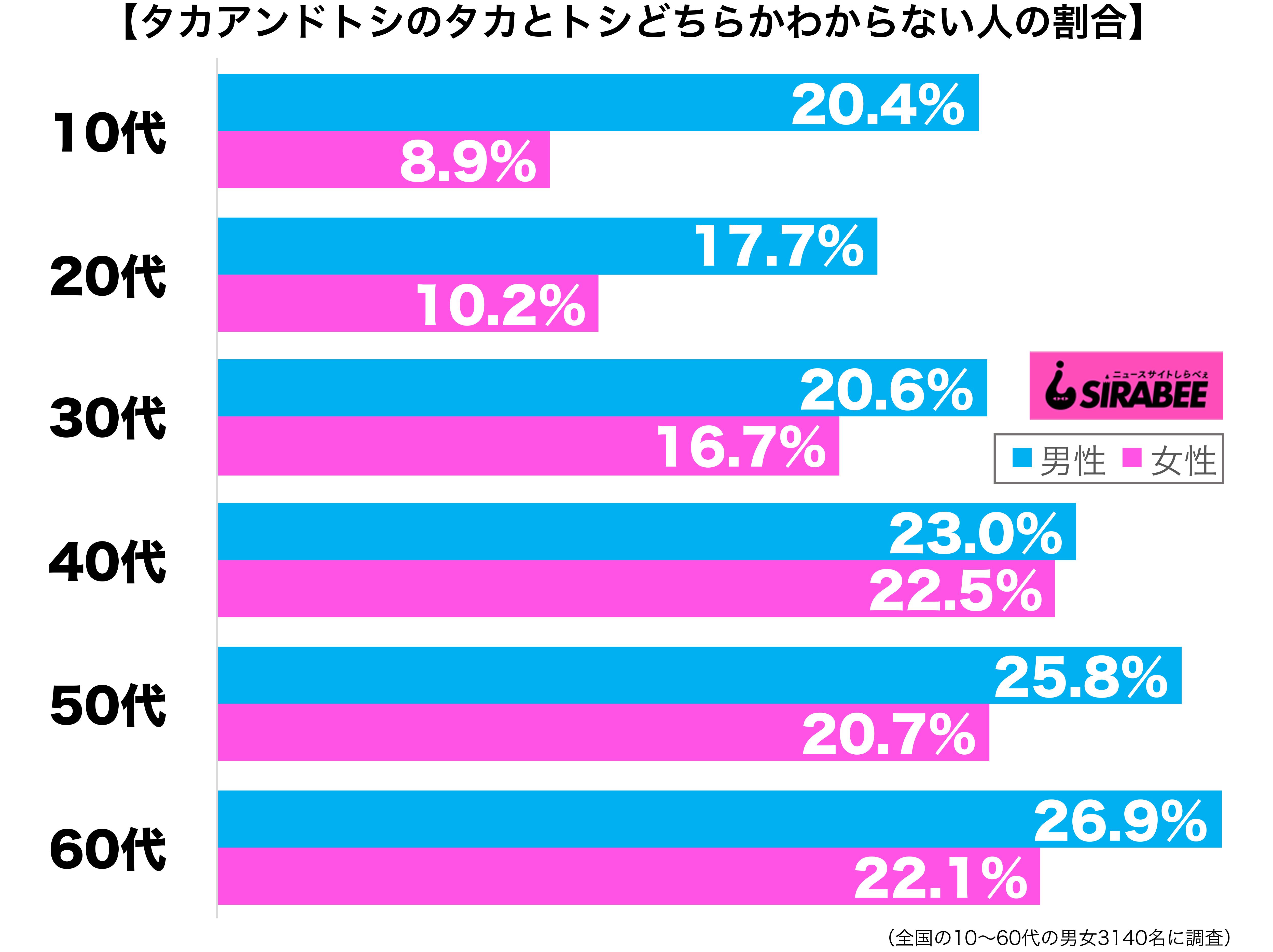 タカアンドトシのタカとトシがどちらかわからない性年代別グラフ