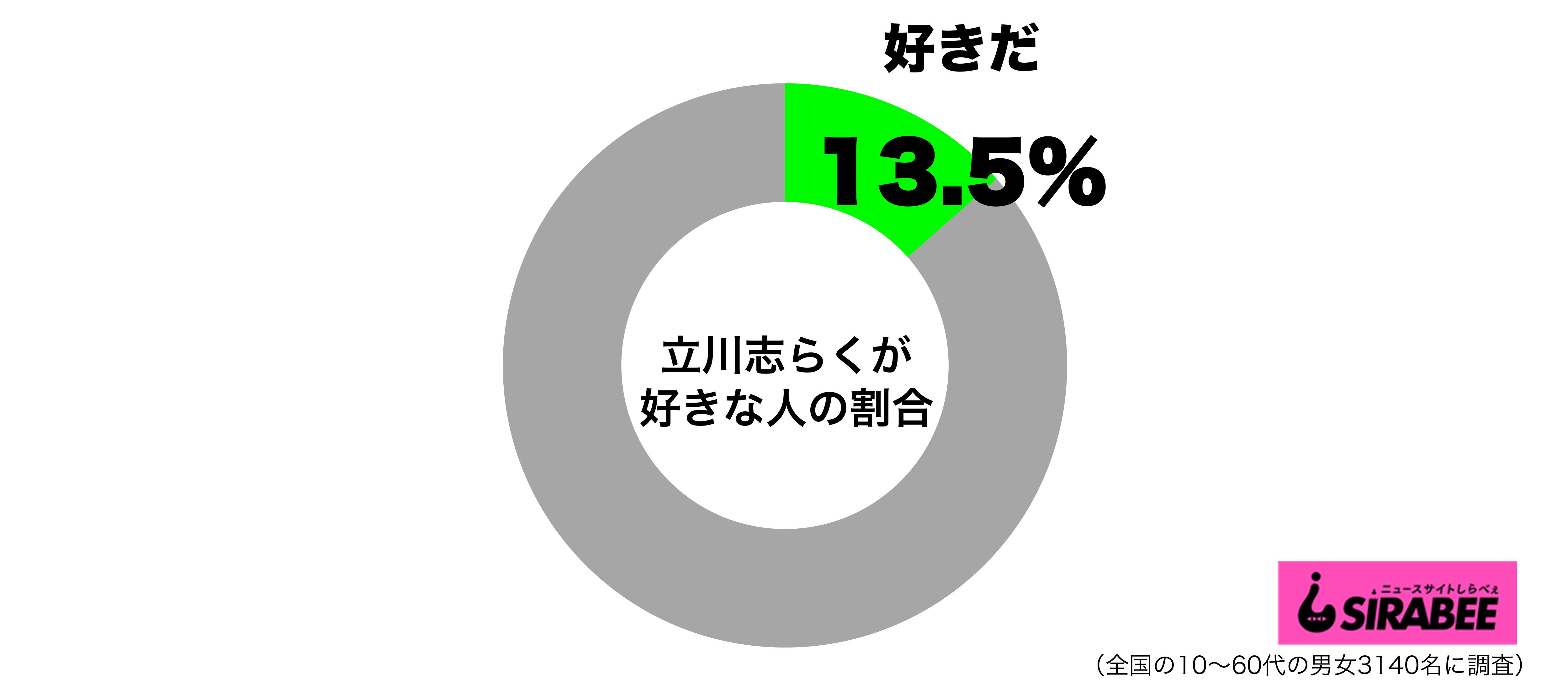 立川志らくが好きグラフ