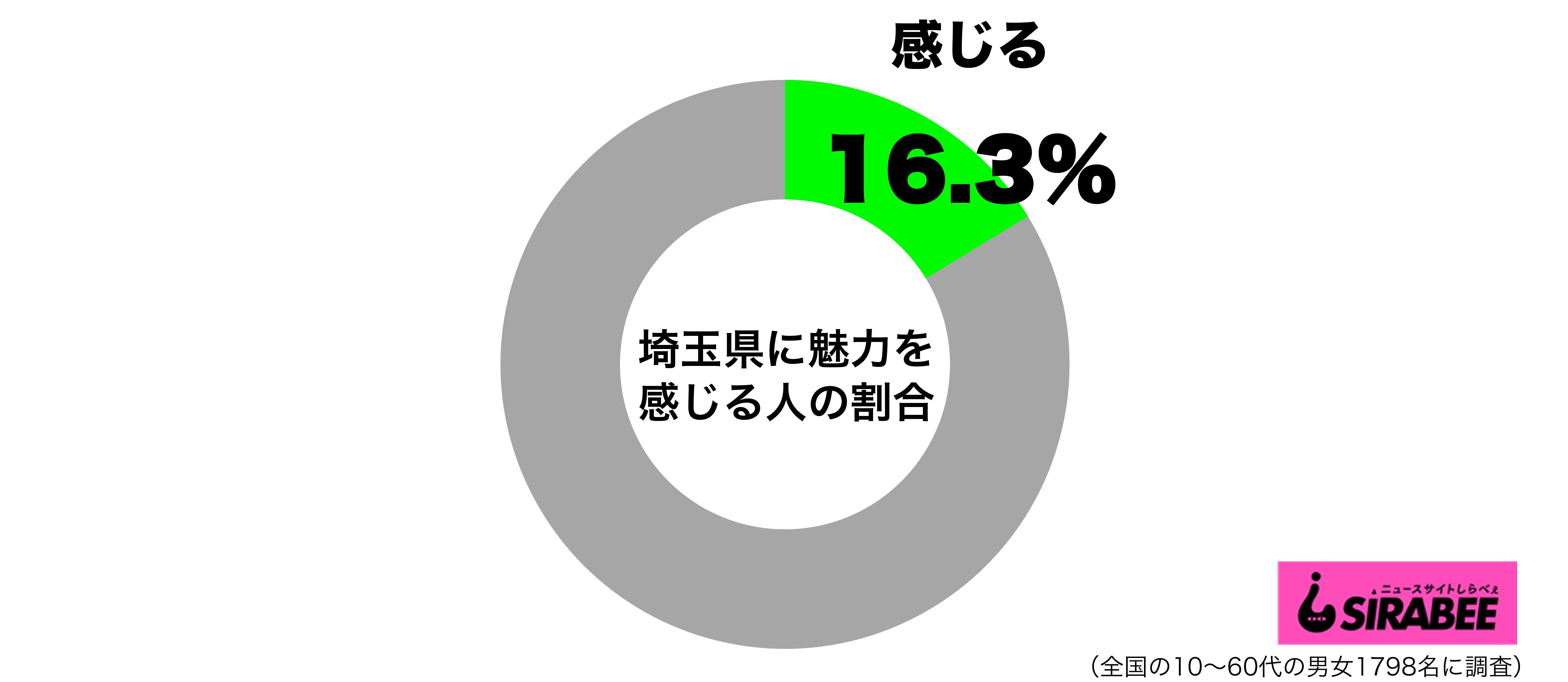 埼玉県に魅力を感じるグラフ