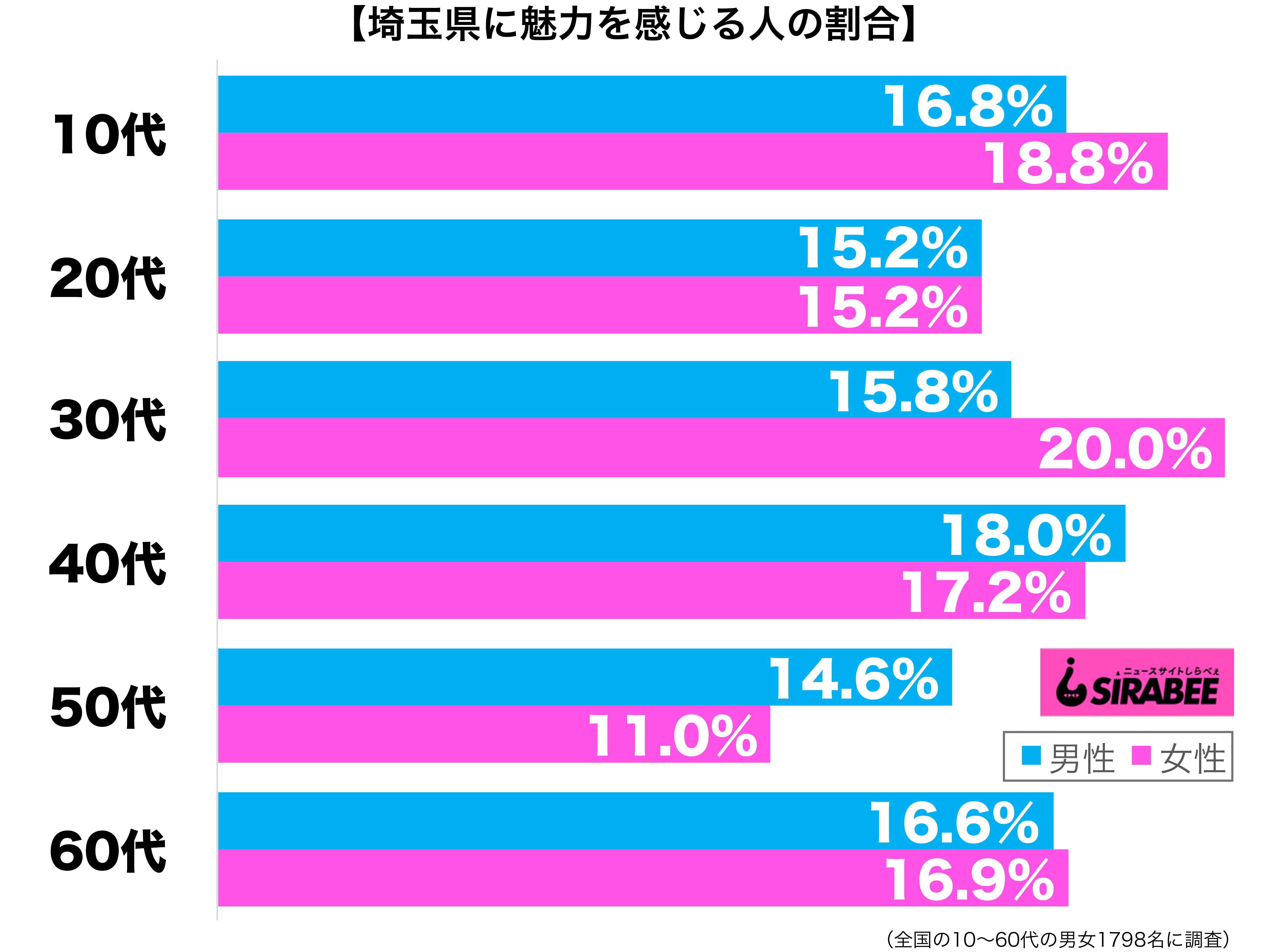 埼玉県に魅力を感じる性年代別グラフ