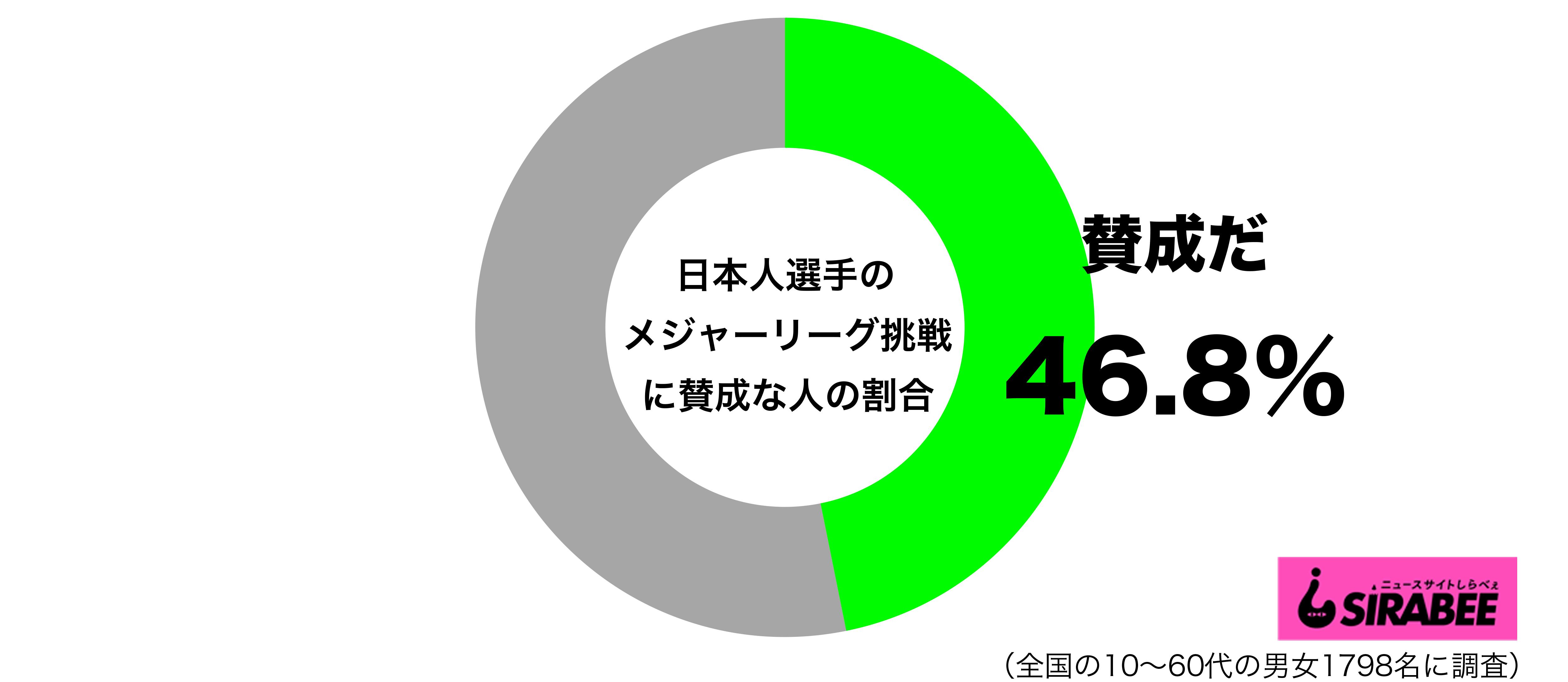日本人選手のメジャーリーグ挑戦に賛成だグラフ