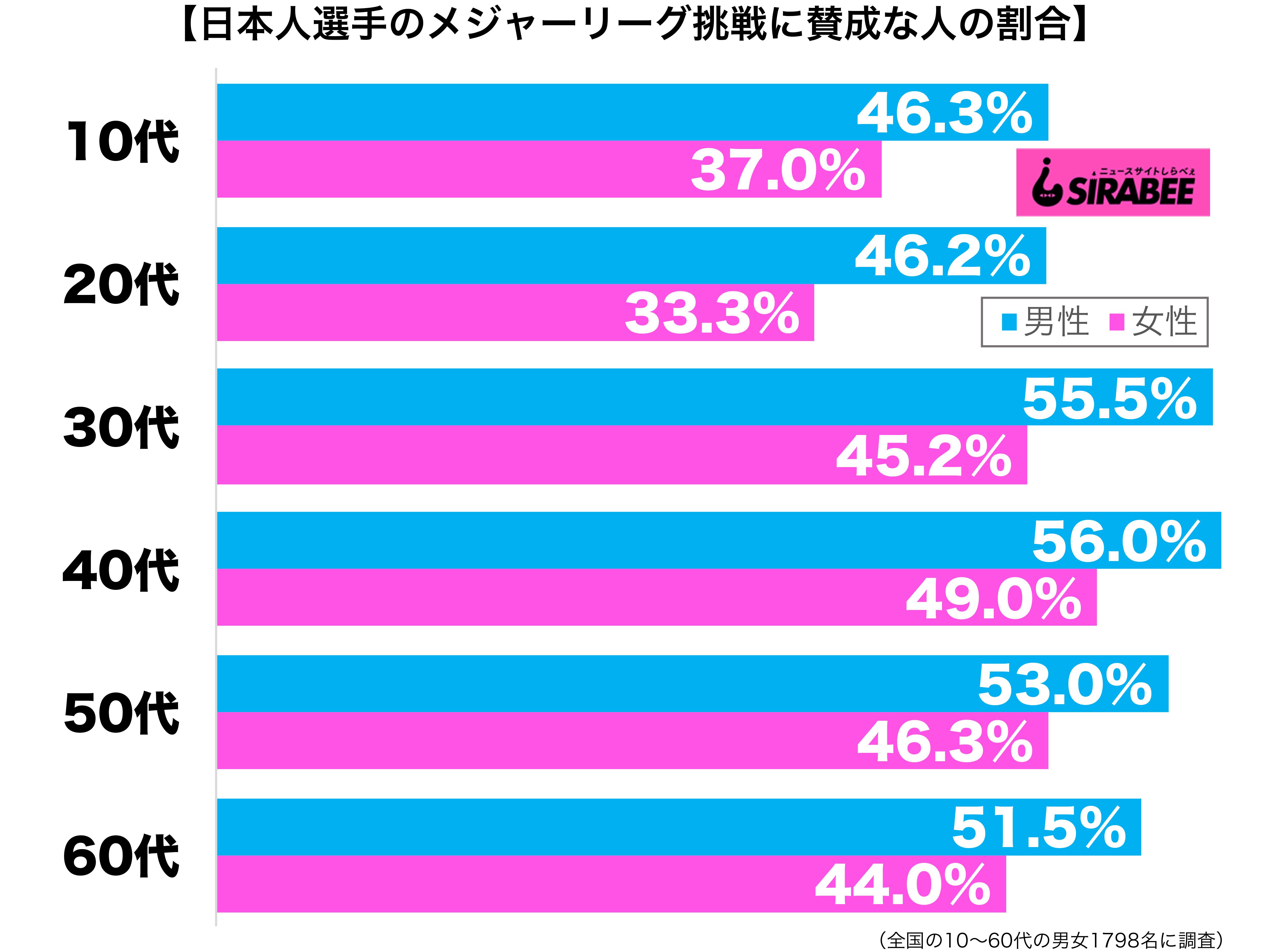 日本人選手のメジャーリーグ挑戦に賛成だ性年代別グラフ