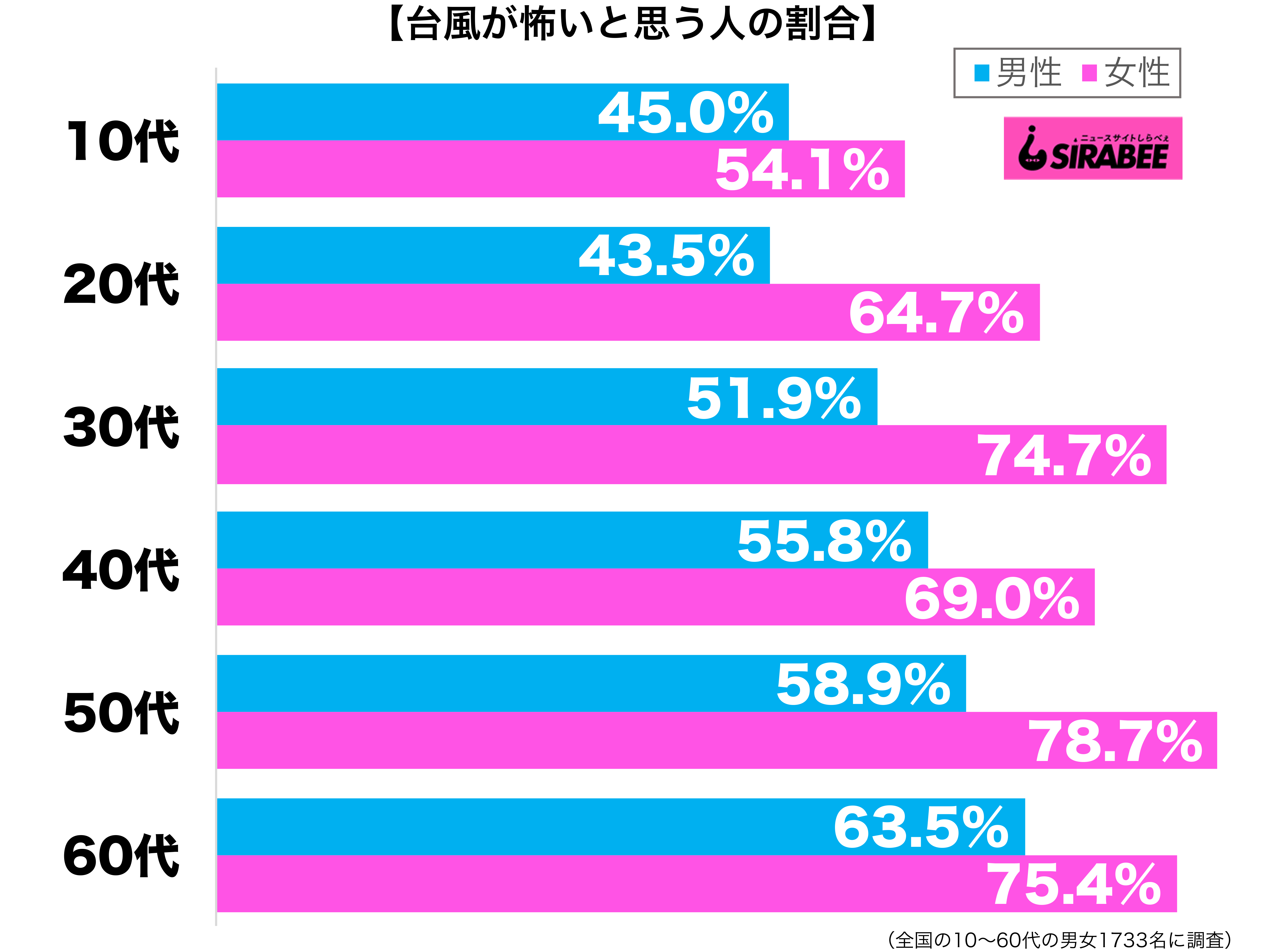 台風が怖いと思う性年代別グラフ