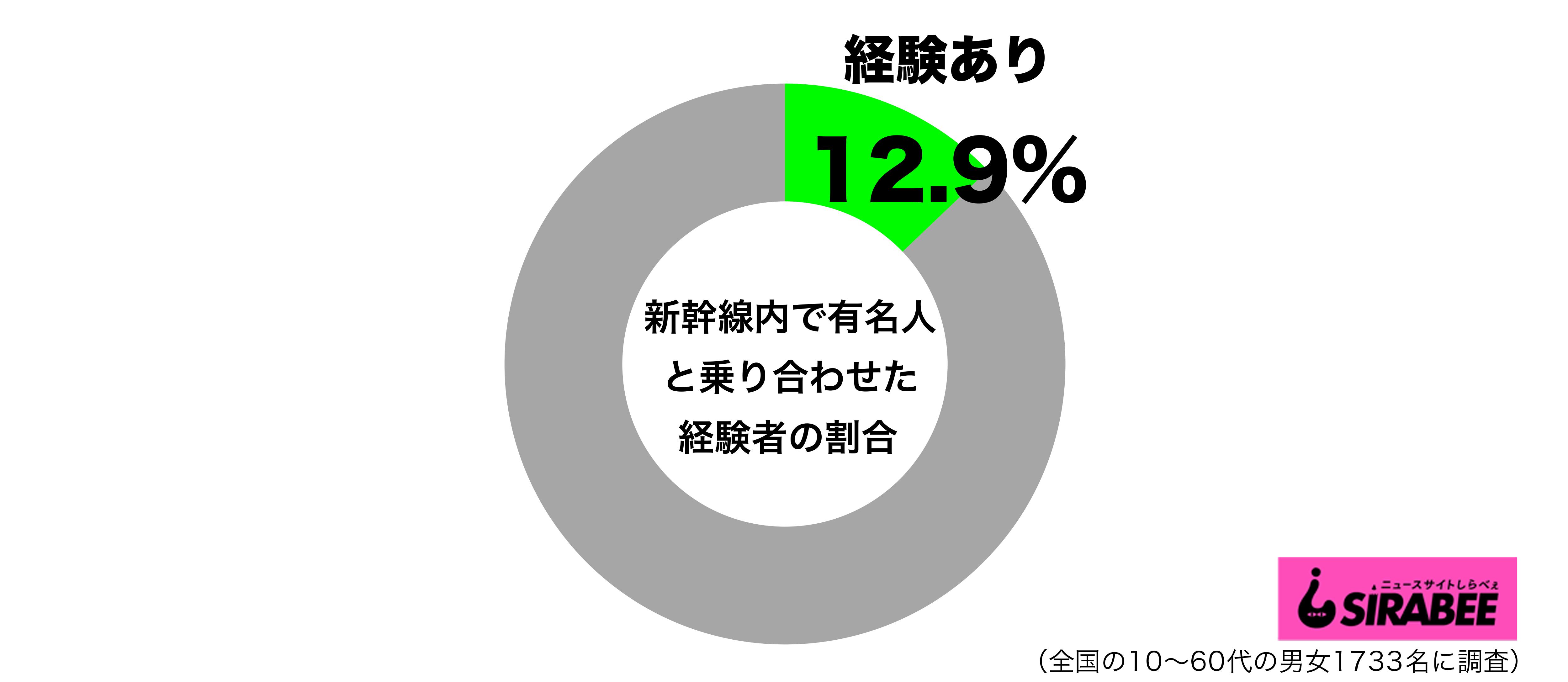 新幹線内で芸能人や有名人と乗り合わせたことがあるグラフ