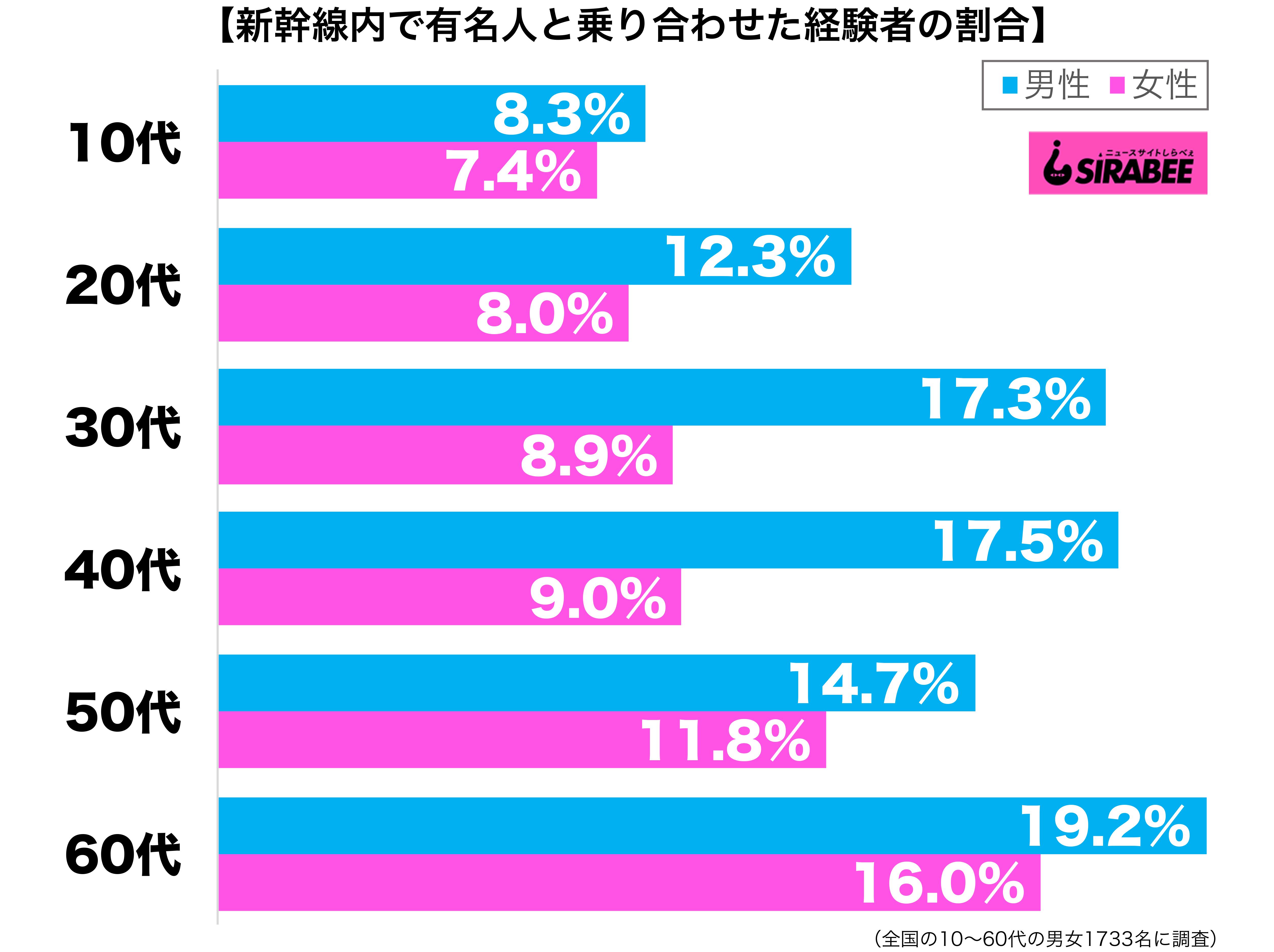 新幹線内で芸能人や有名人と乗り合わせたことがある性年代別グラフ