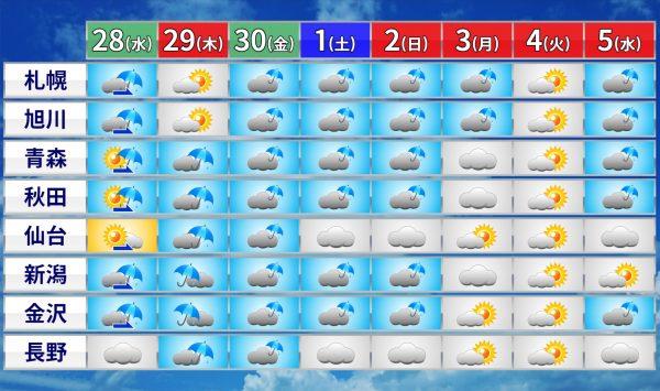 ゴールデンウィーク天気予報