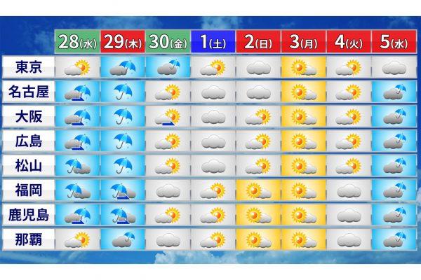 ゴールデンウィークの天気を気象予報士・千種ゆり子が解説 過去には竜巻発生の被害も