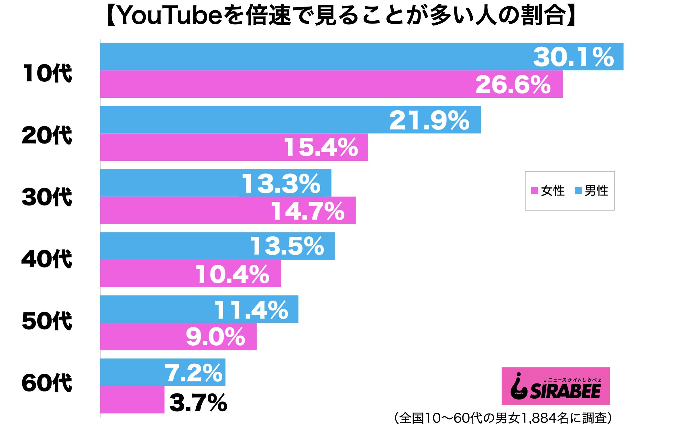 YouTubeを倍速で見る人の割合