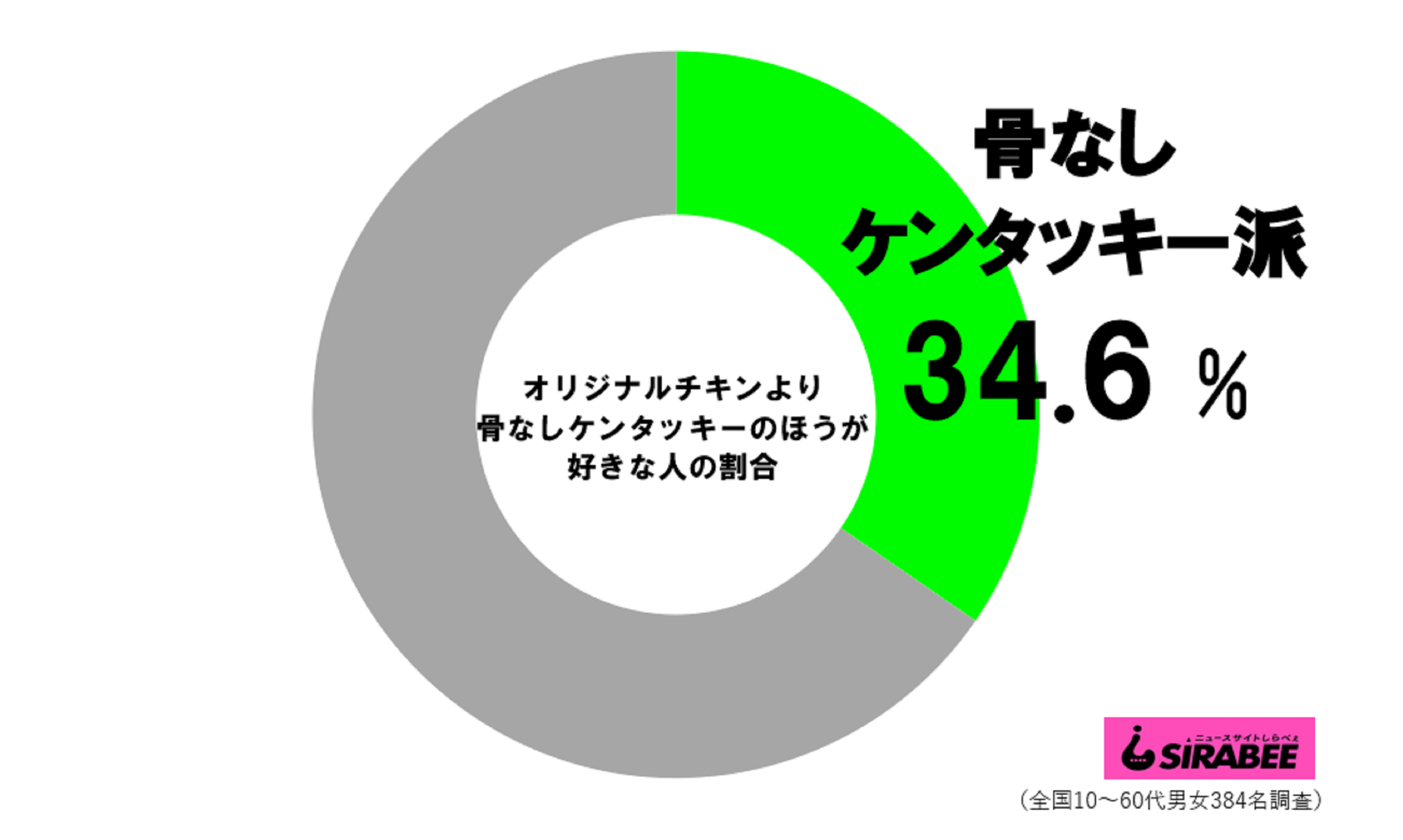 骨なしケンタッキー派の割合_円グラフ